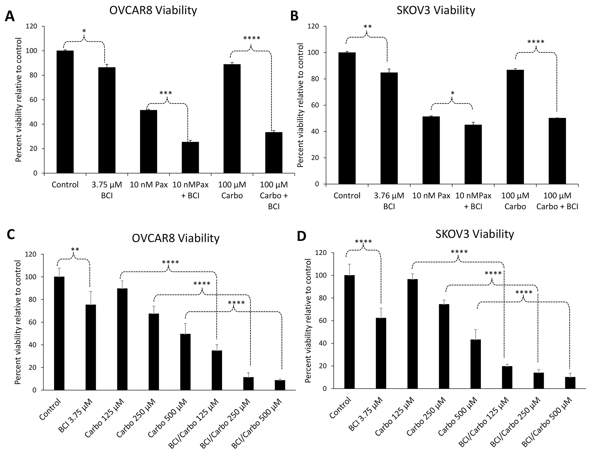 Inhibition of DUSP6 sensitizes ovarian cancer cells to chemotherapeutic drugs.