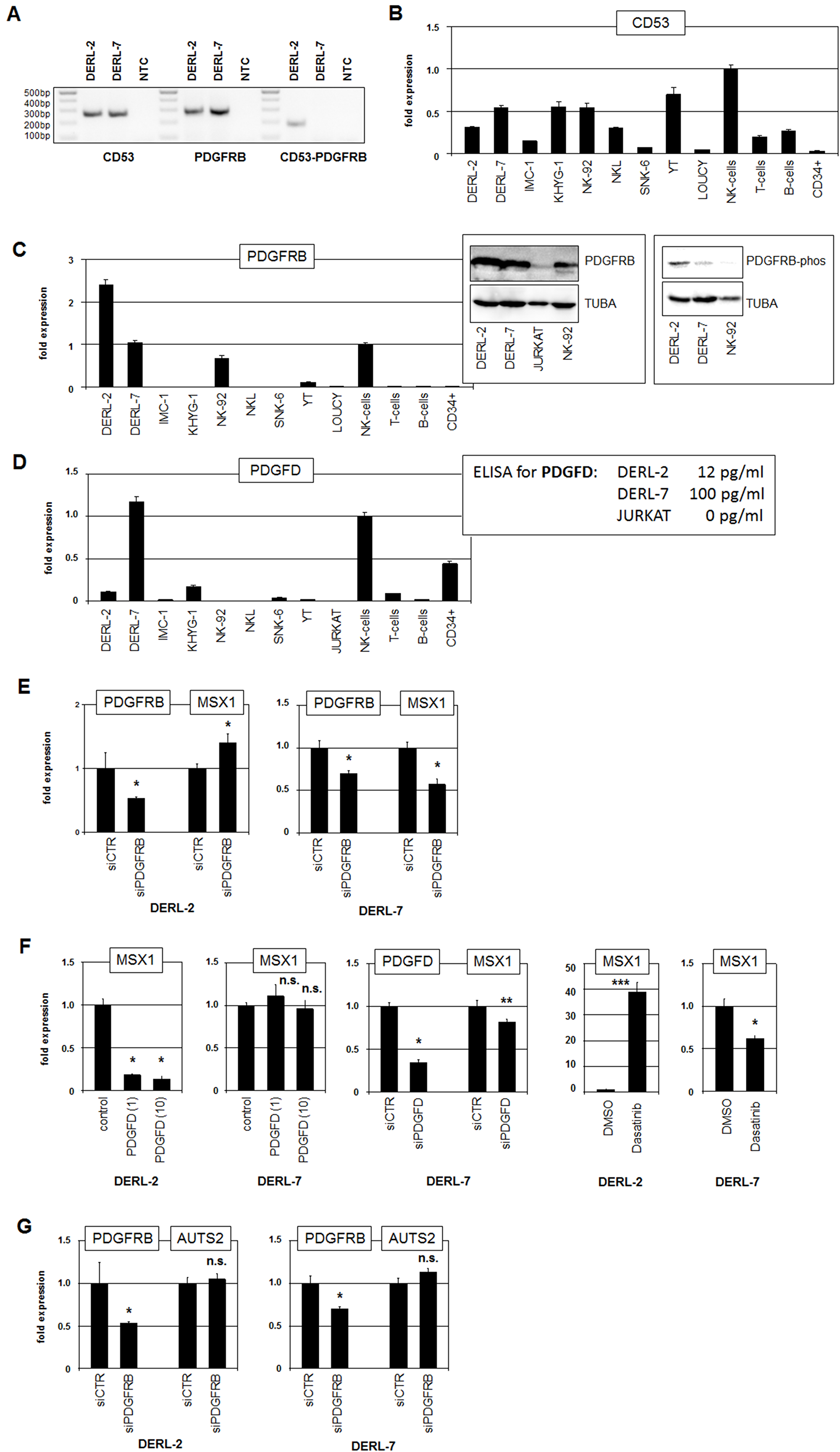 Analyses of fusion gene CD53-PDGFRB.