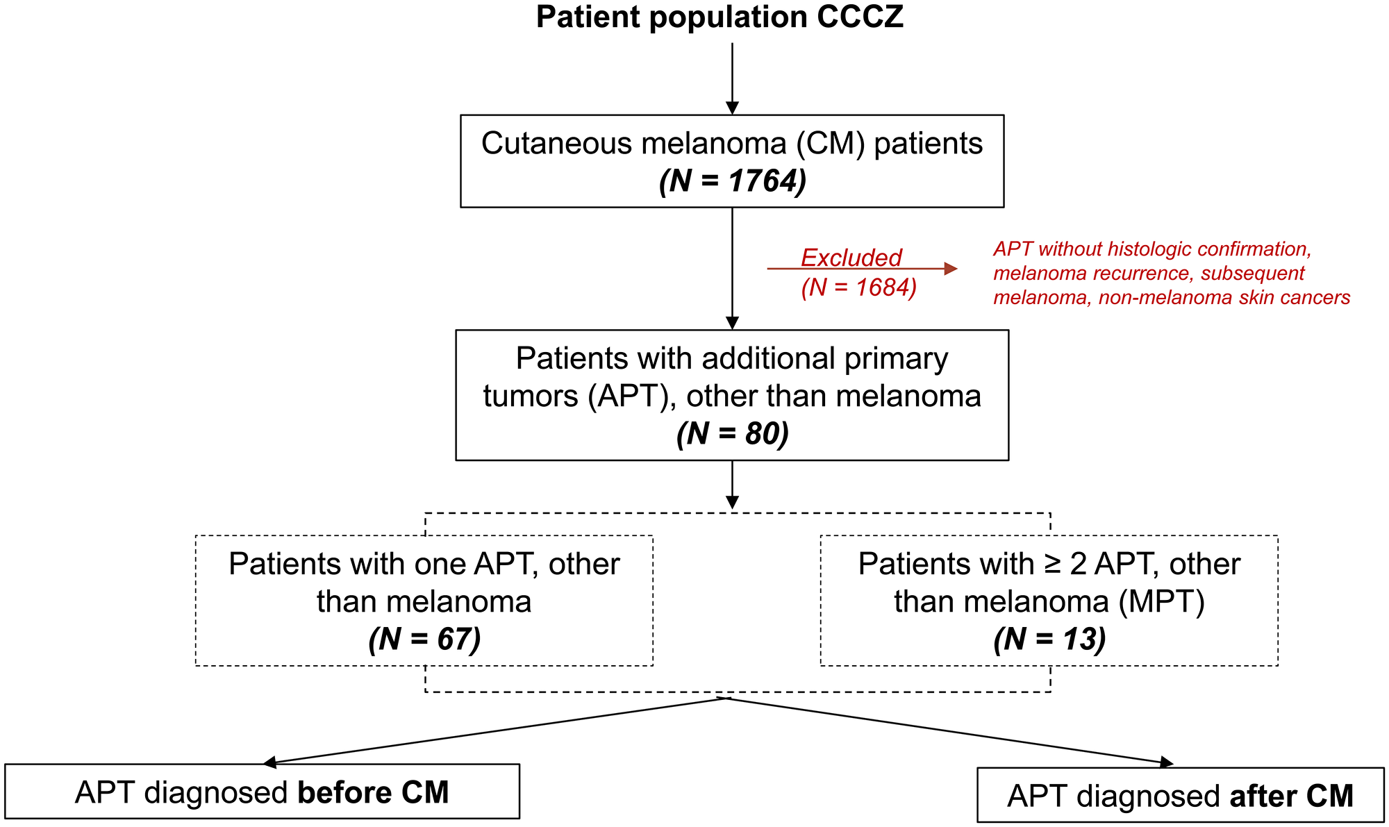 Patient population, CCCZ: Comprehensive Cancer Center Zurich.