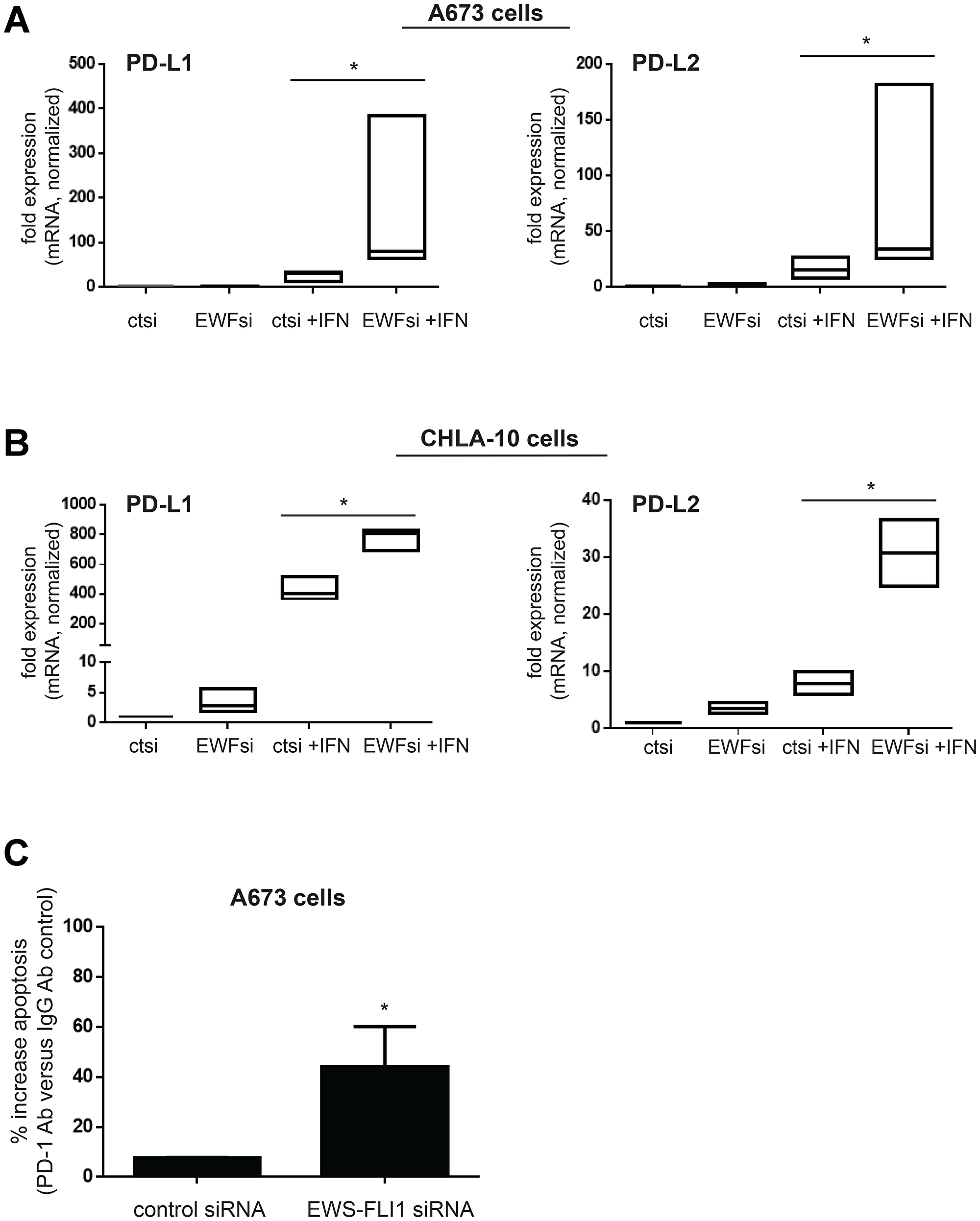Lower EWS-FLI1 level results in upregulation of PD-L1 and PD-L2 in Ewing sarcoma tumor cells and blocking PD-1 increases T-cell mediated tumor cell apoptosis.