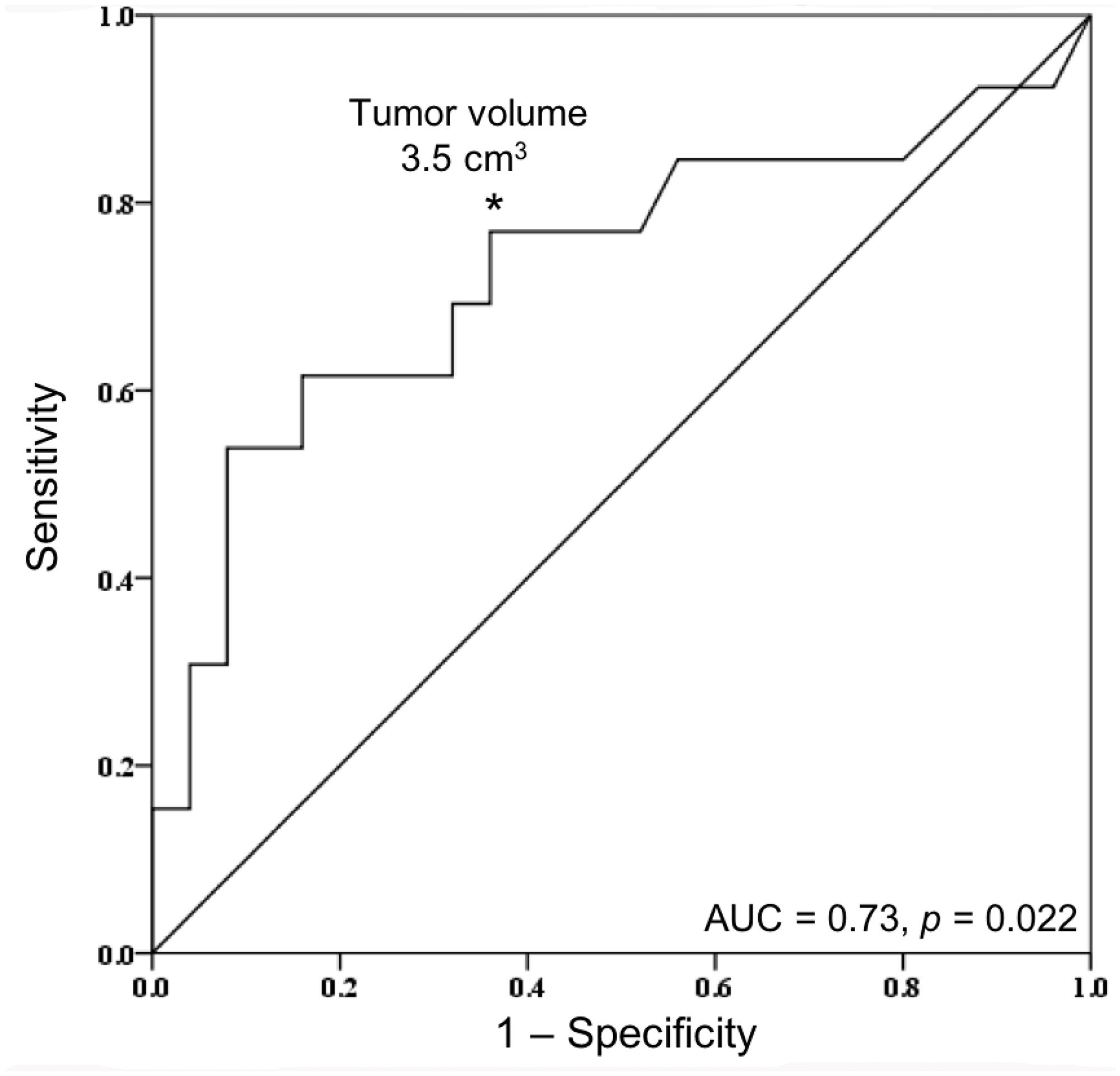 Receiver operating characteristic (ROC) curve of tumor volume by NF2 mutational status.