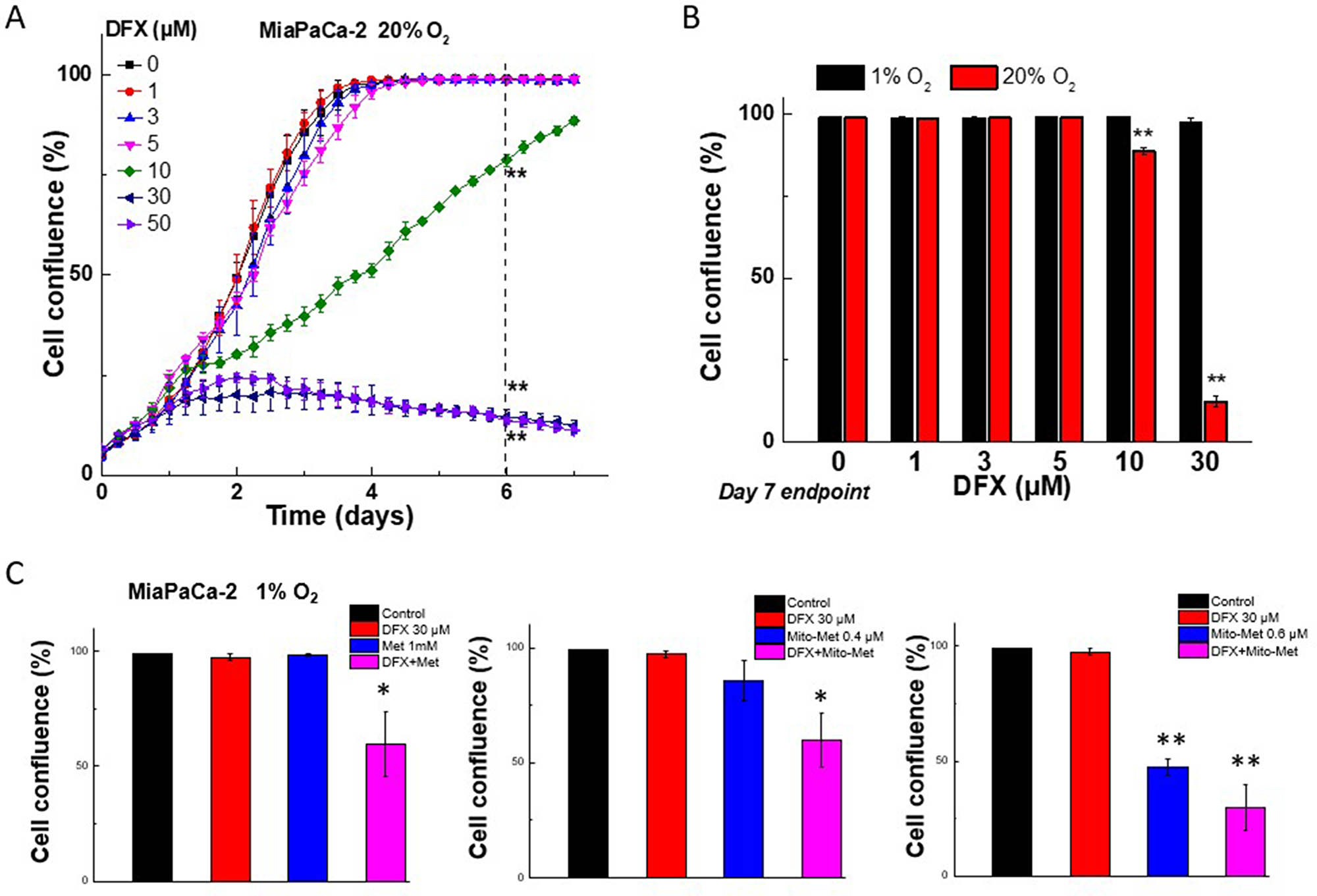 Effect of normoxia and hypoxia on the antiproliferative effects of DFX iron chelator, Met, and Mito-Met against MiaPaCa-2 cells.