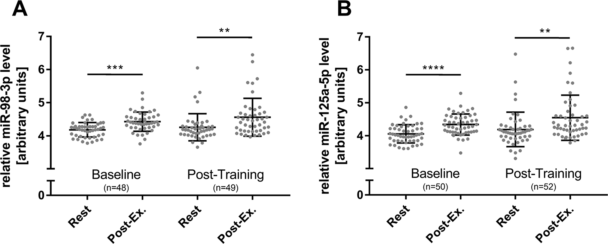 Overall HIIT effects on miR-98-3p and miR-125a-5p levels.