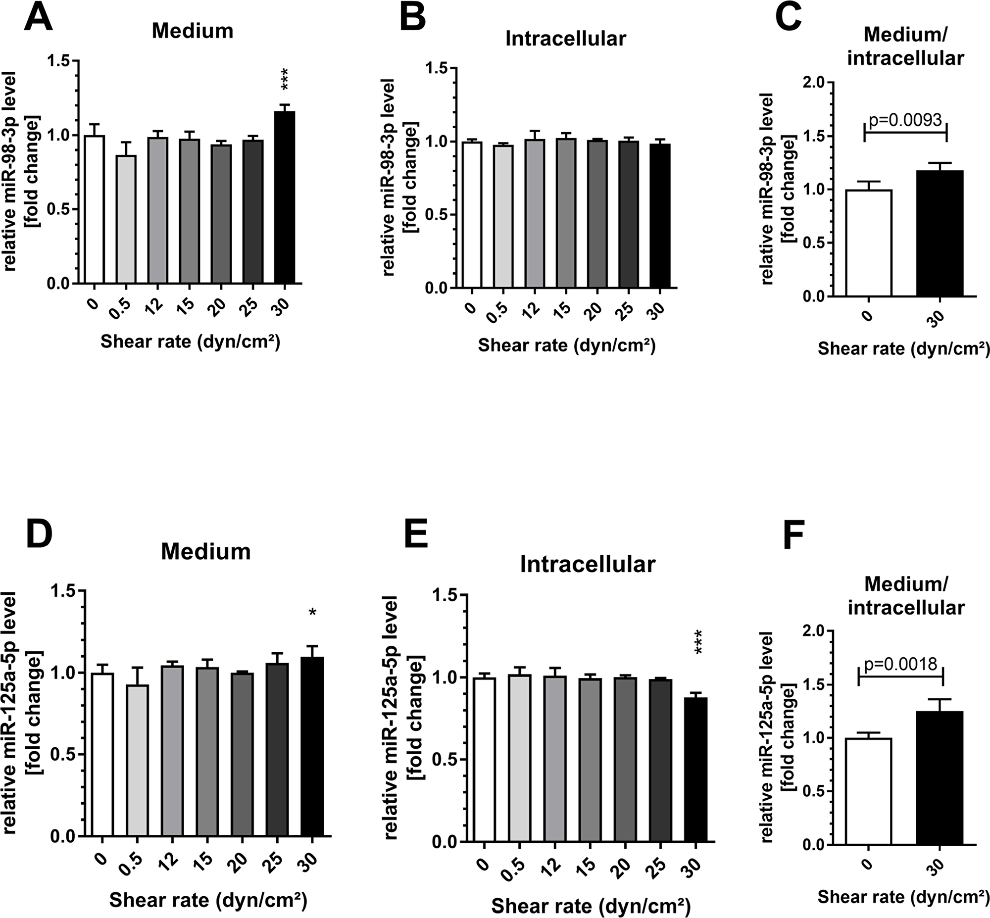 Shear stress induced endothelial miR-98-3p and miR-125a-5p secretion.