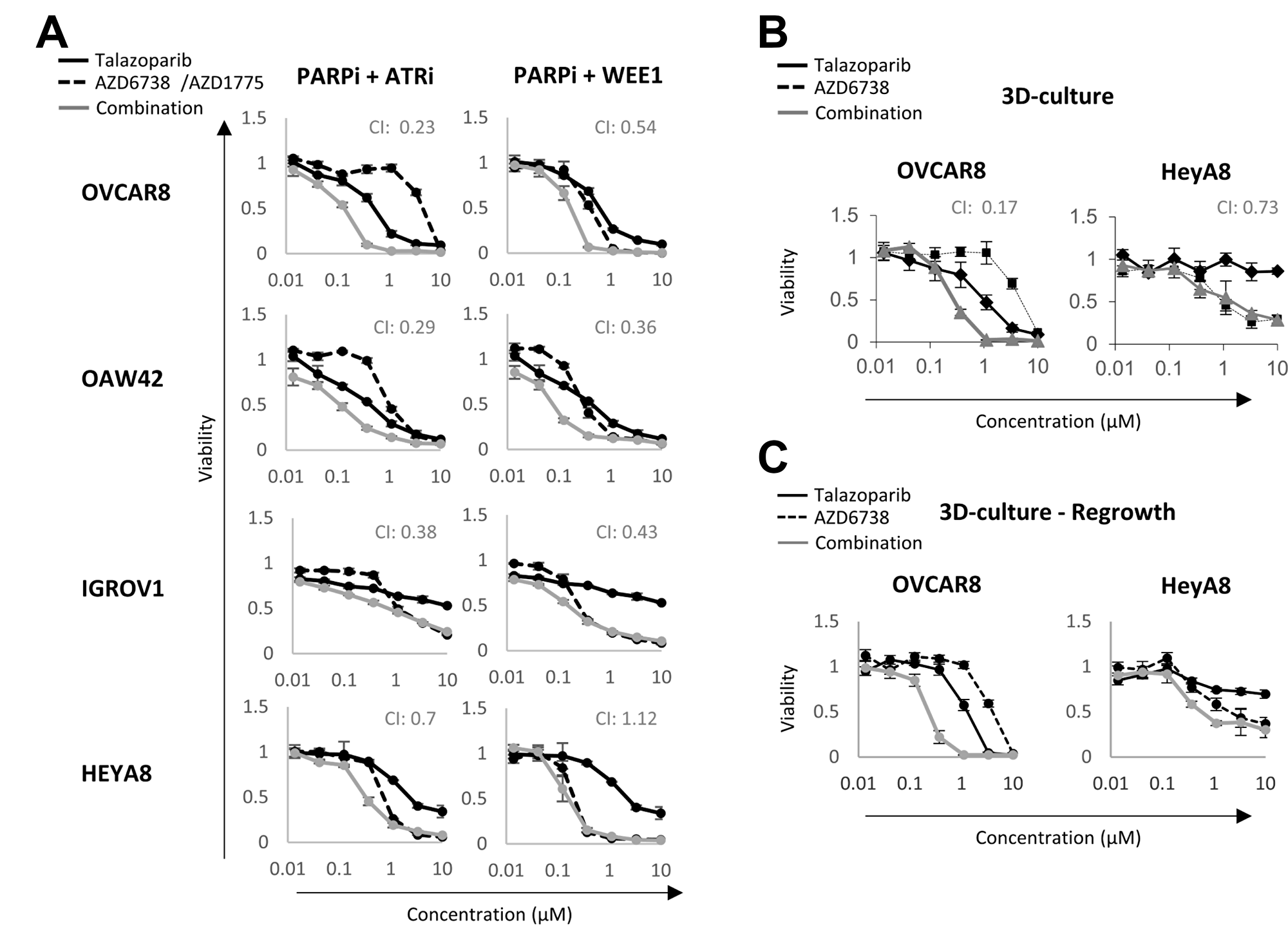 Synergism between PARP and DNA damage checkpoint inhibitors.