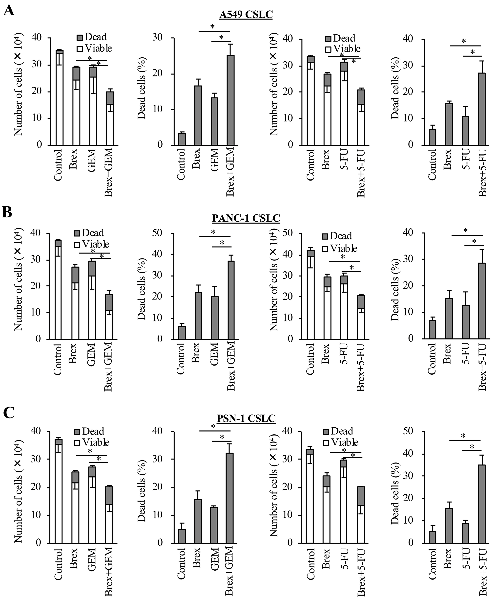 Brexpiprazole sensitizes CSCs to cytotoxic chemotherapeutic agents.