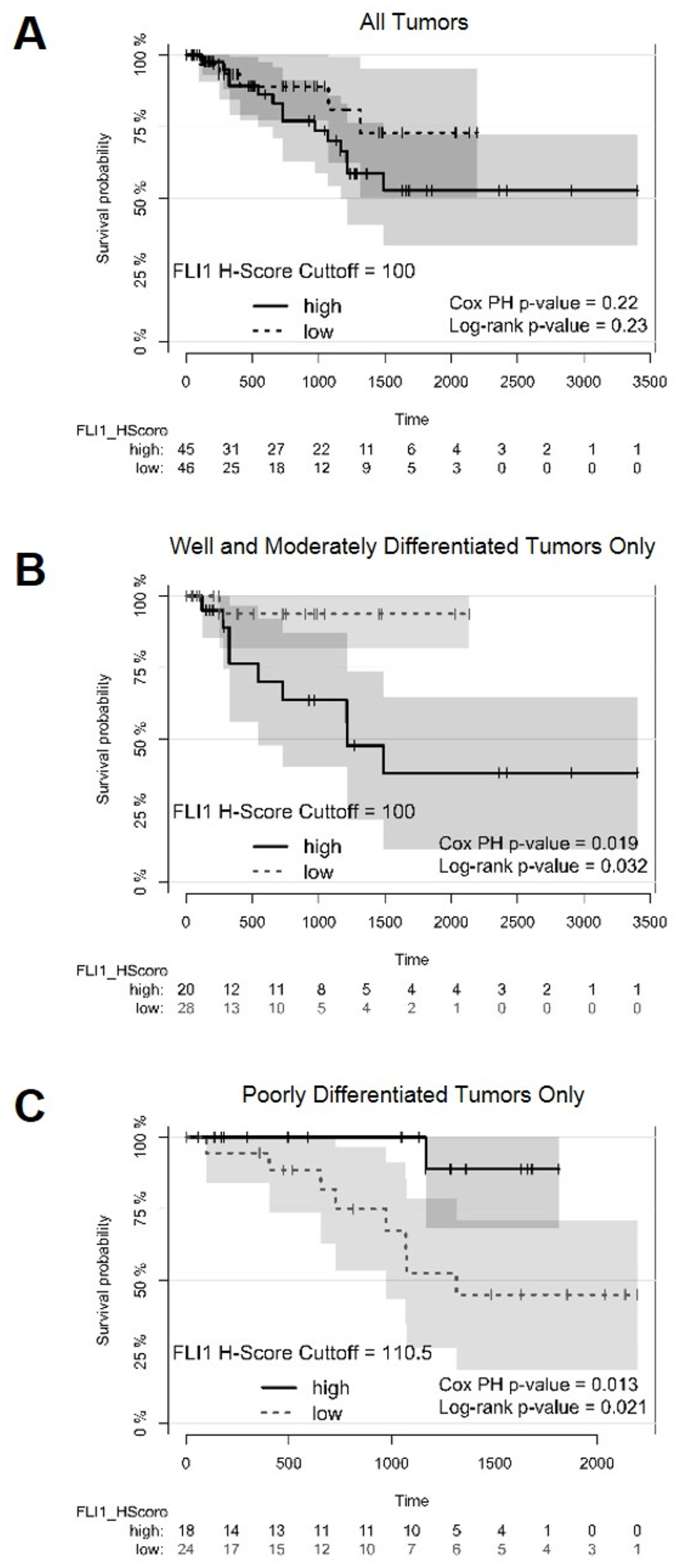 Survival plots of patients with optimal cutoffs for high and low FLI1 H-scores