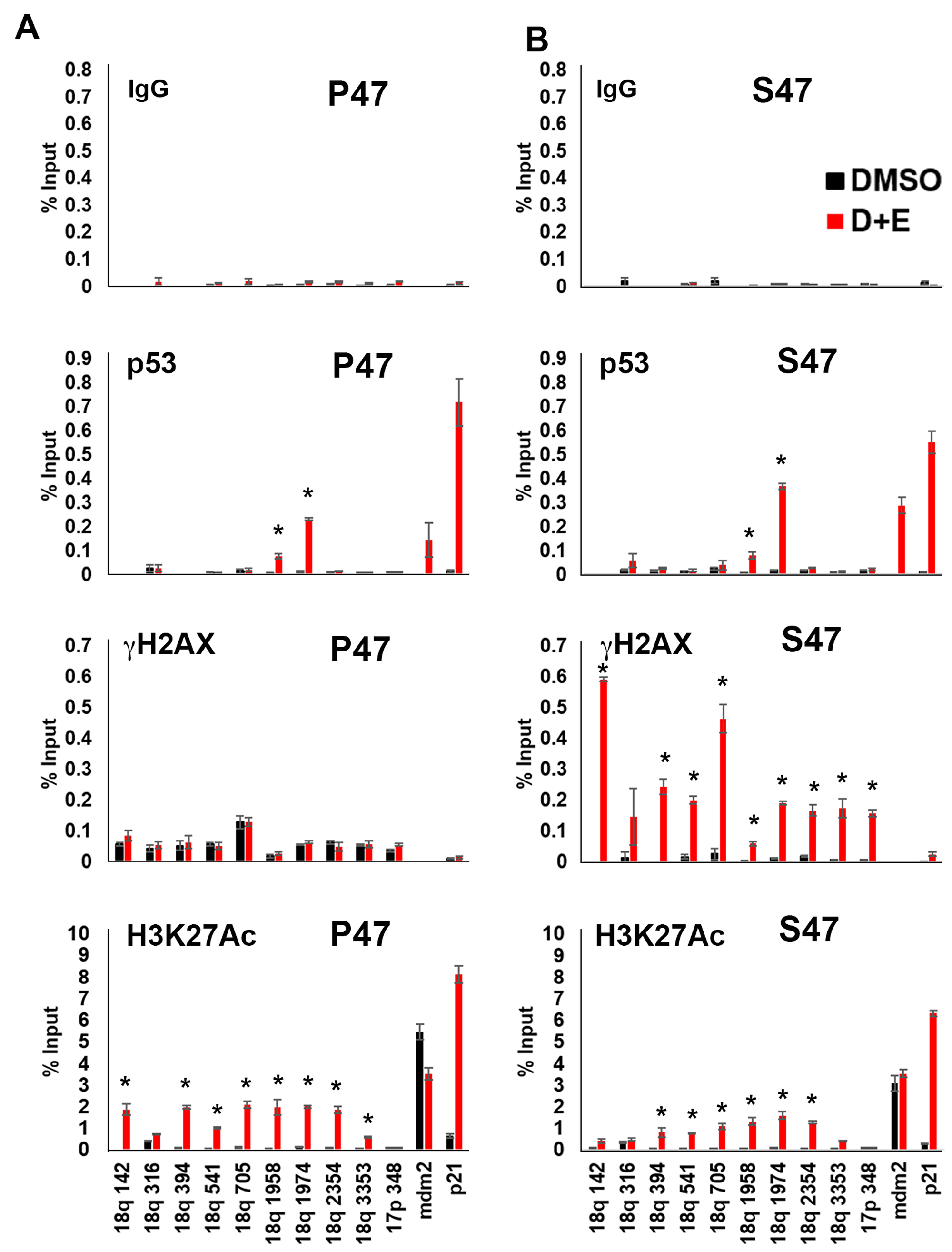 Human p53 S47 is deficient for DNA damage-induced telomere histone acetylation and suppression of γH2AX accumulation.