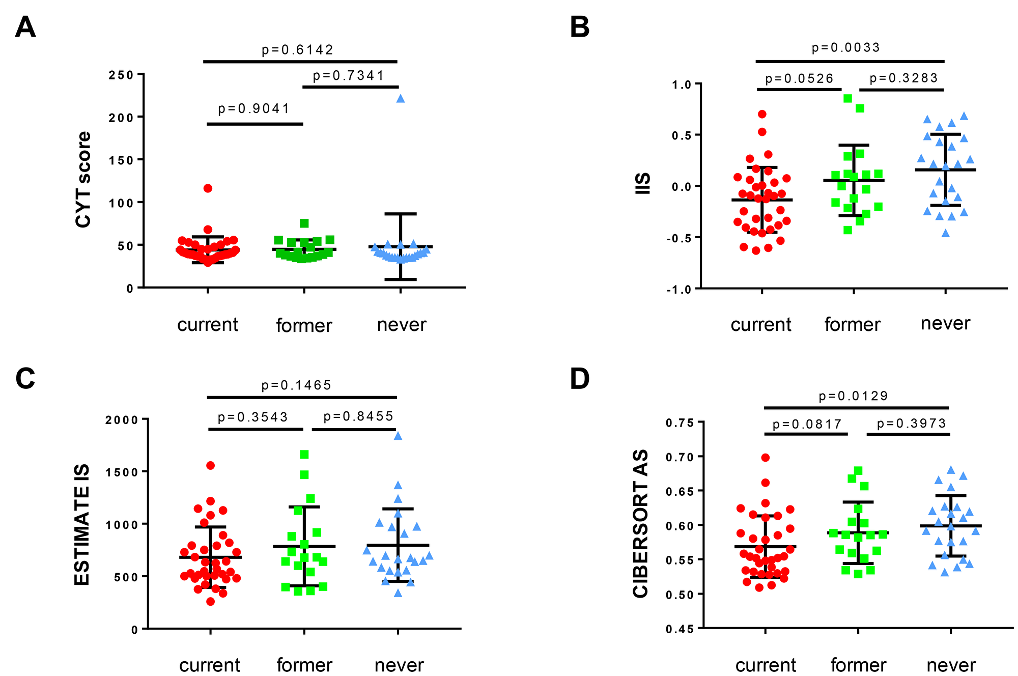 The association of smoking history with immune infiltration and T cell activation in non-cancerous bronchial epithelium demonstrates stepwise immunosuppression with increasing smoking history.