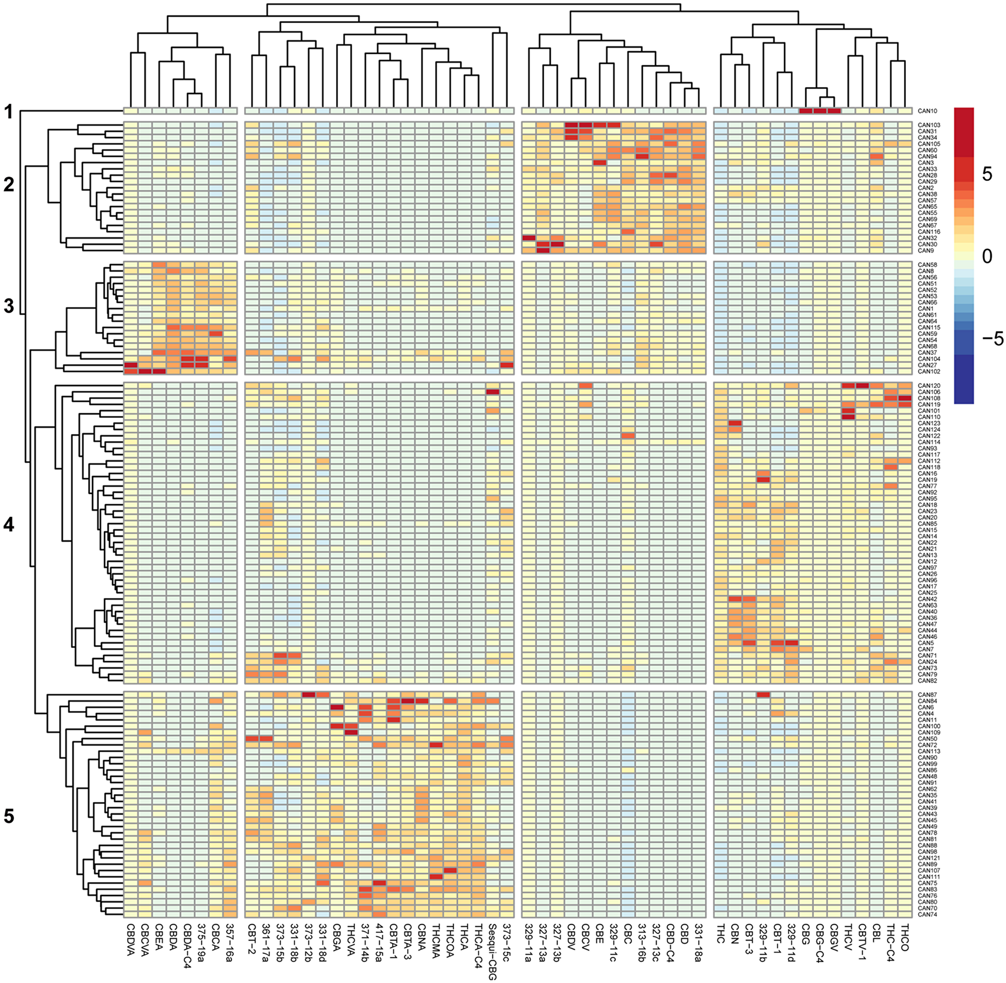 Heat map of unsupervised hierarchical clustering of the cannabinoid profile of 124 Cannabis extracts.