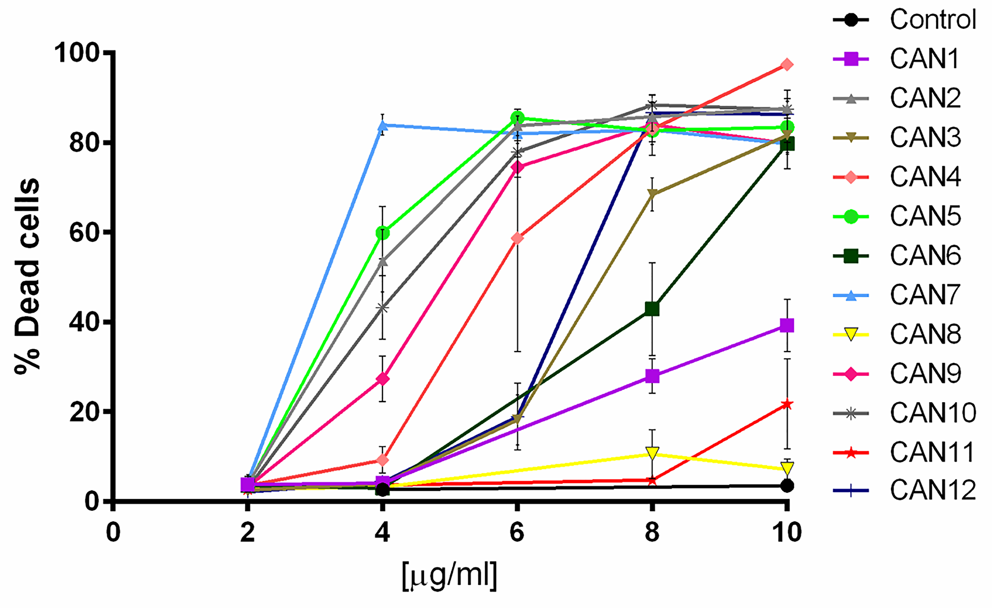 The effect of various Cannabis extracts on the survival of cancer cells.