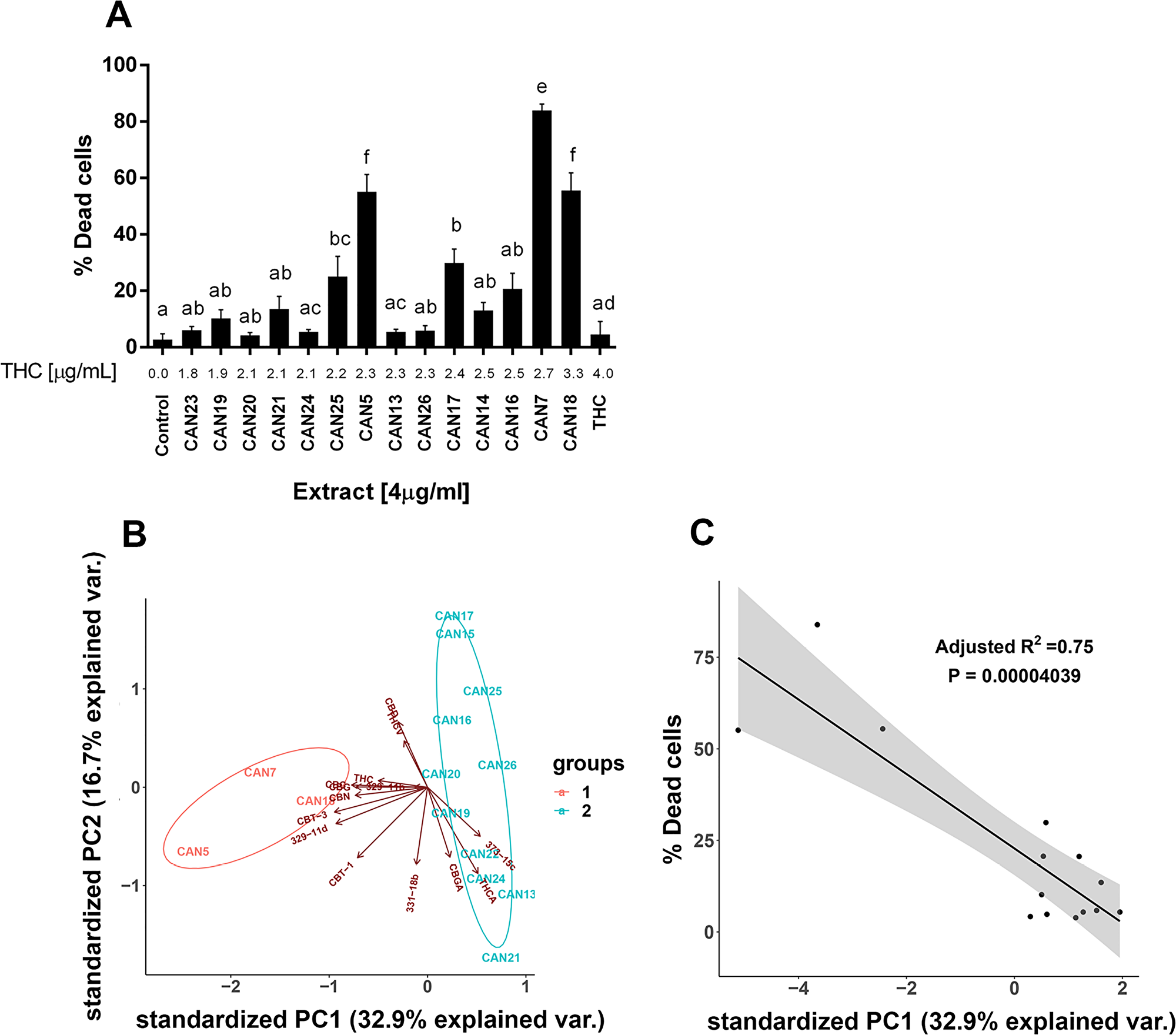 Differential effect of different high Δ9-THC extracts on the survival of cancer cells.