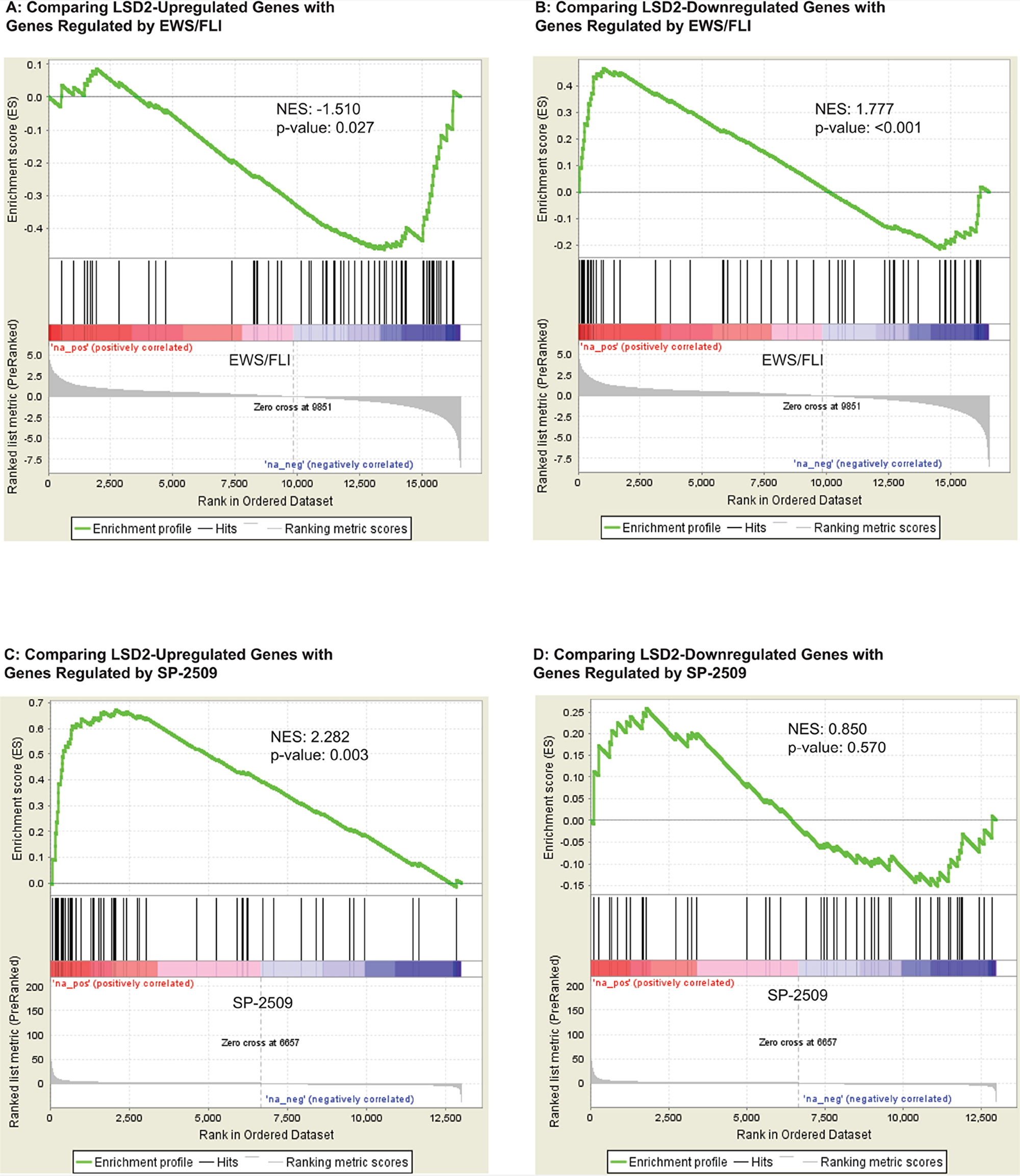 GSEA data supports a functional relationship between transcriptional genes regulated by LSD2 and EWS/FLI.