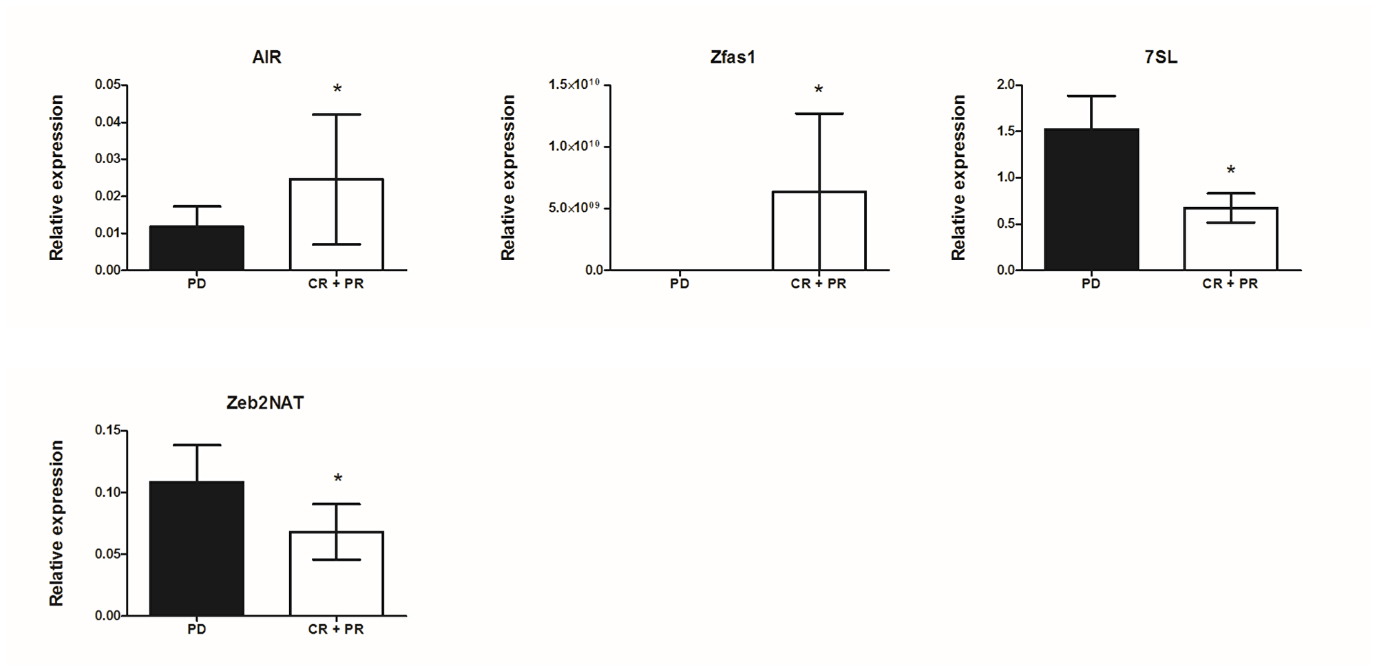 Correlation of lncRNA expression with response to vemurafenib treatment in metastatic melanoma patients; mean expression with standard error (SEM); *p < 0.05, **p <0.01.