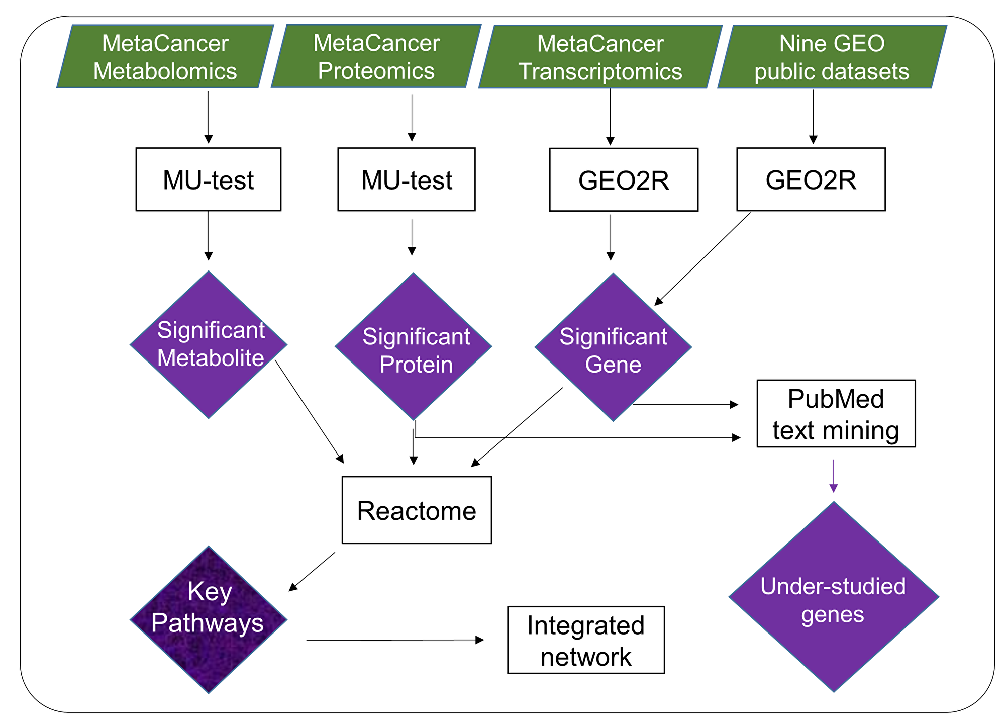 Overview of multi-omics data mining to reveal metabolic dysregulation by integrating raw p-values from metabolite, protein and gene expression analysis.