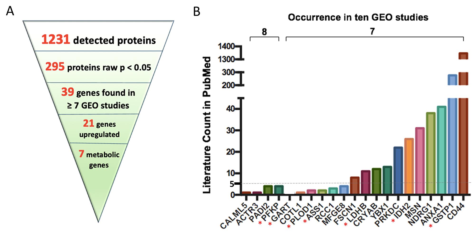Key upregulated protein encoding genes most often found in ten GEO omnibus studies.
