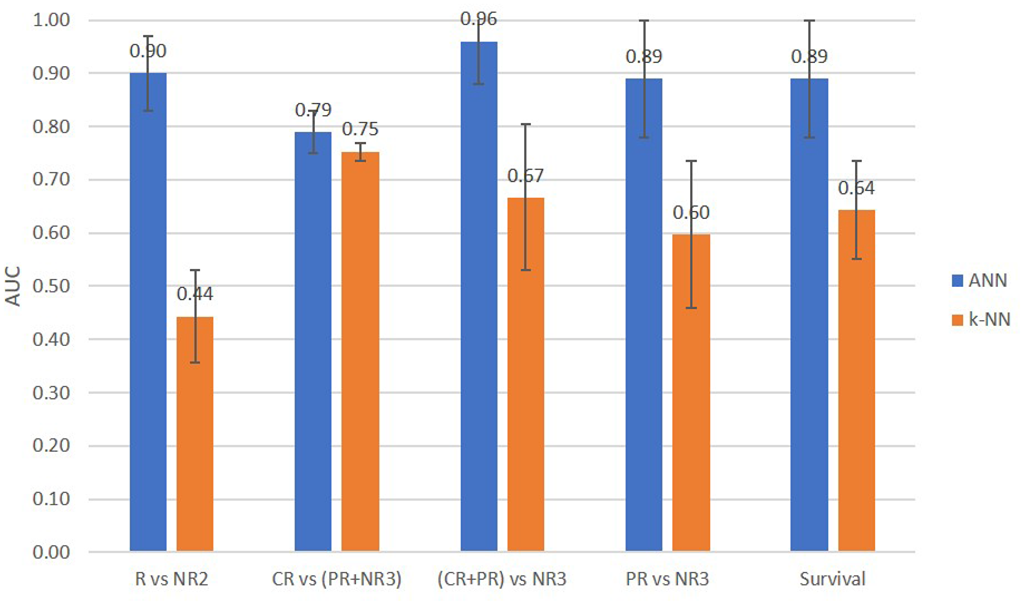Comparison of prediction performance AUCs of the ANN and KNN classifiers for two-class and three-class response and survival prediction tasks.