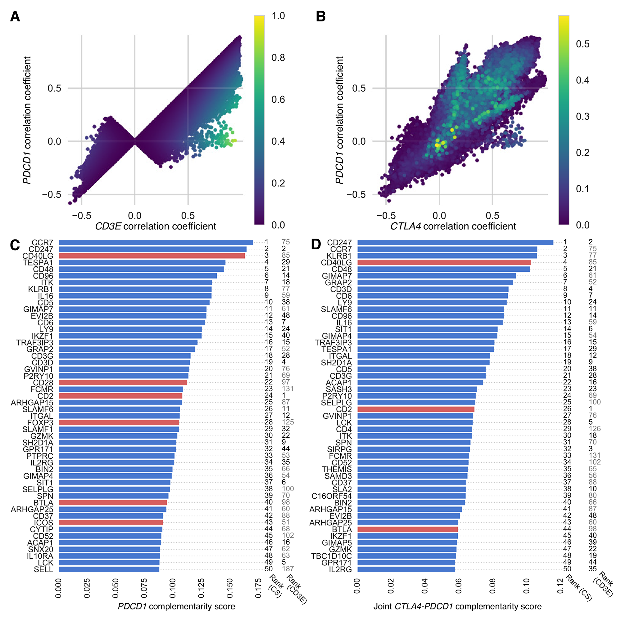 PDCD1-complementarity and joint CTLA4-PDCD1 complementarity scores of exome-wide gene list.