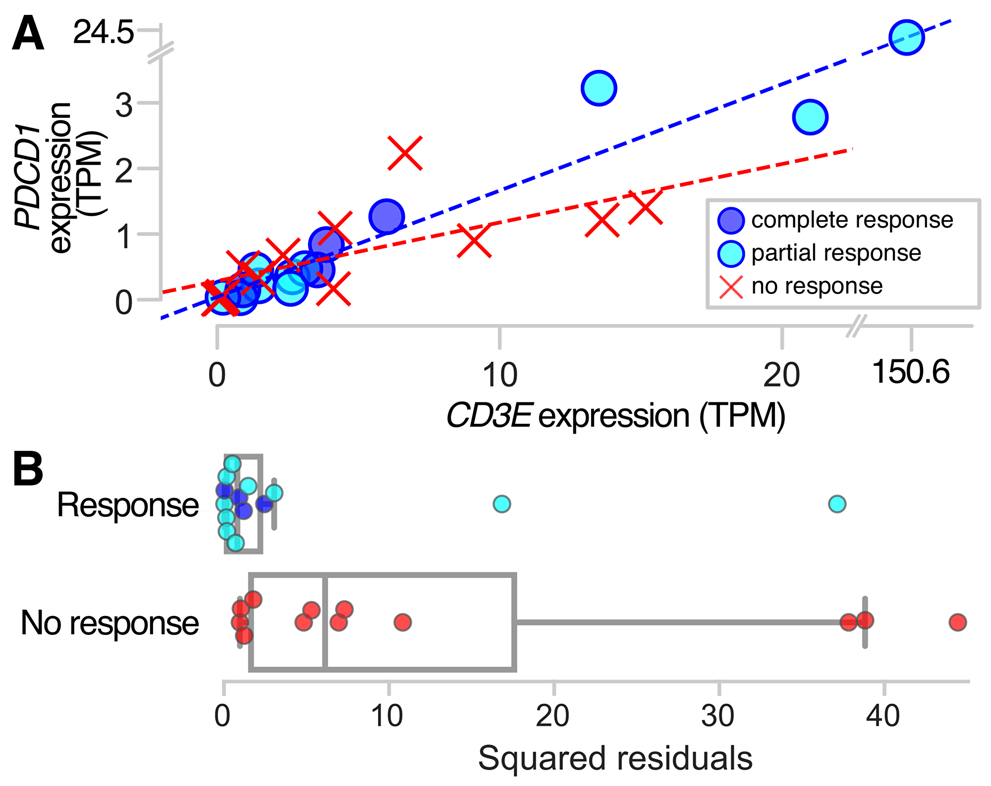PDCD1 and CD3E expression in responders and non-responders to anti-PD-1 therapy.