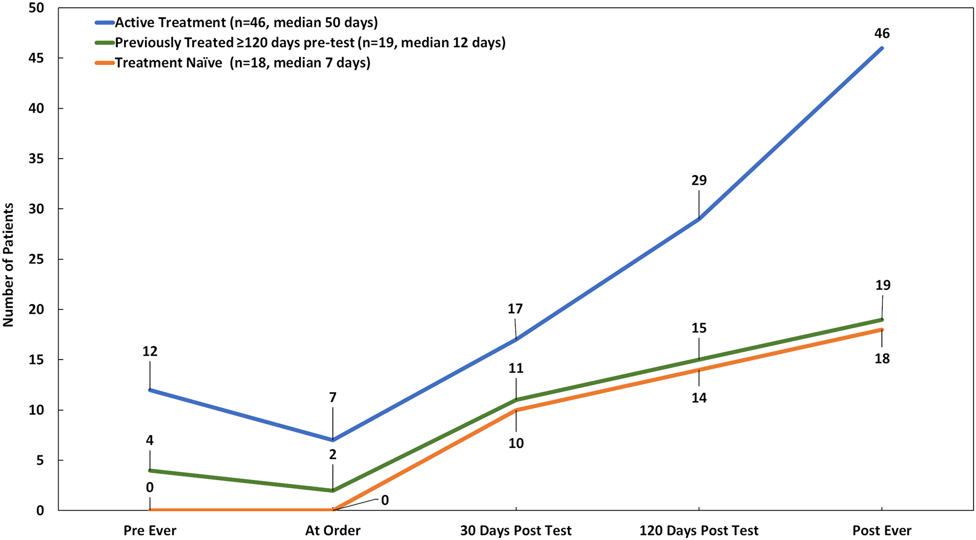 Targeted therapy uptake over time by treatment history status at the time of order (n = 83).