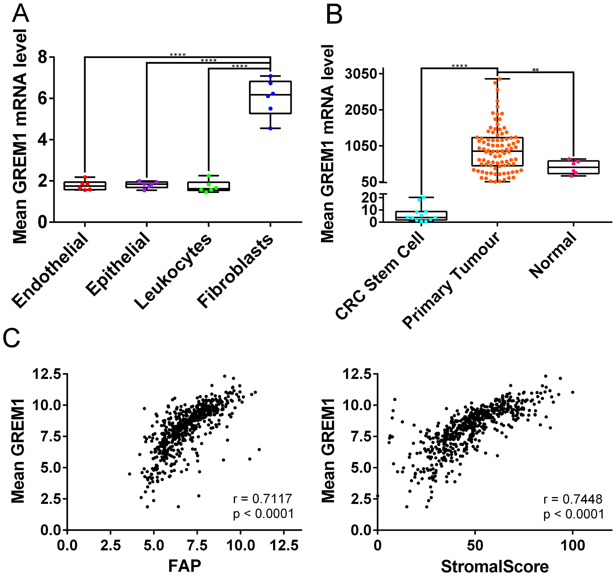 GREM1 mRNA levels in cell populations and tumour tissue, and correlations with FAP expression and StromalScore.