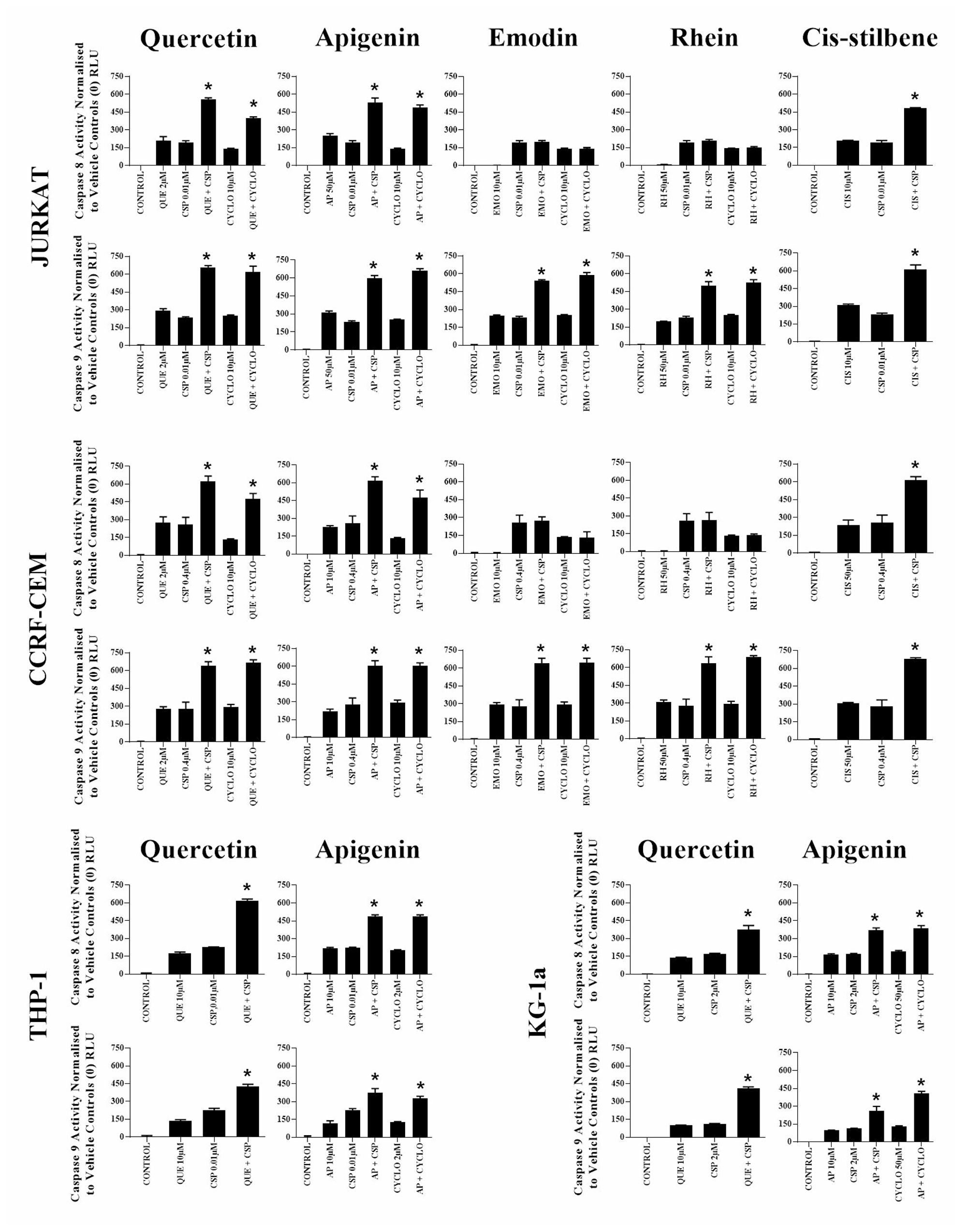 The effect of two alkylating agents: cisplatin (CSP) and cyclophosphamide (CYCLO) on caspases 8 and 9 activity when used in combination with quercetin (QUE), apigenin (AP), emodin (EMO), rhein (RH) or cis-stilbene (CIS) in lymphoid leukaemia cell lines (Jurkat and CCRF-CEM); and when used in combination with QUE or AP in myeloid leukaemia cell lines (THP-1 and KG-1a).