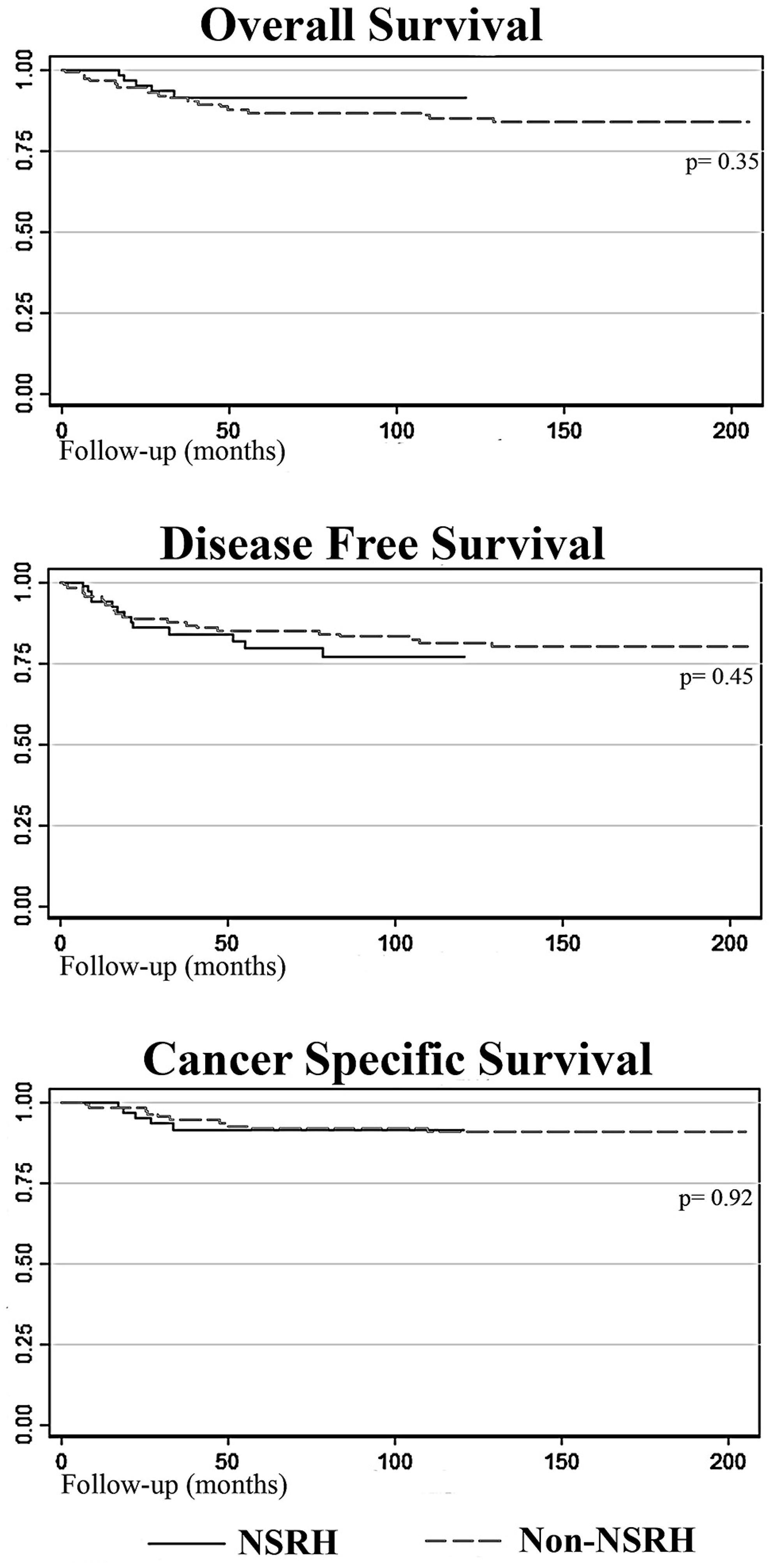 Survival curves comparing NSRH with non-NSRH.