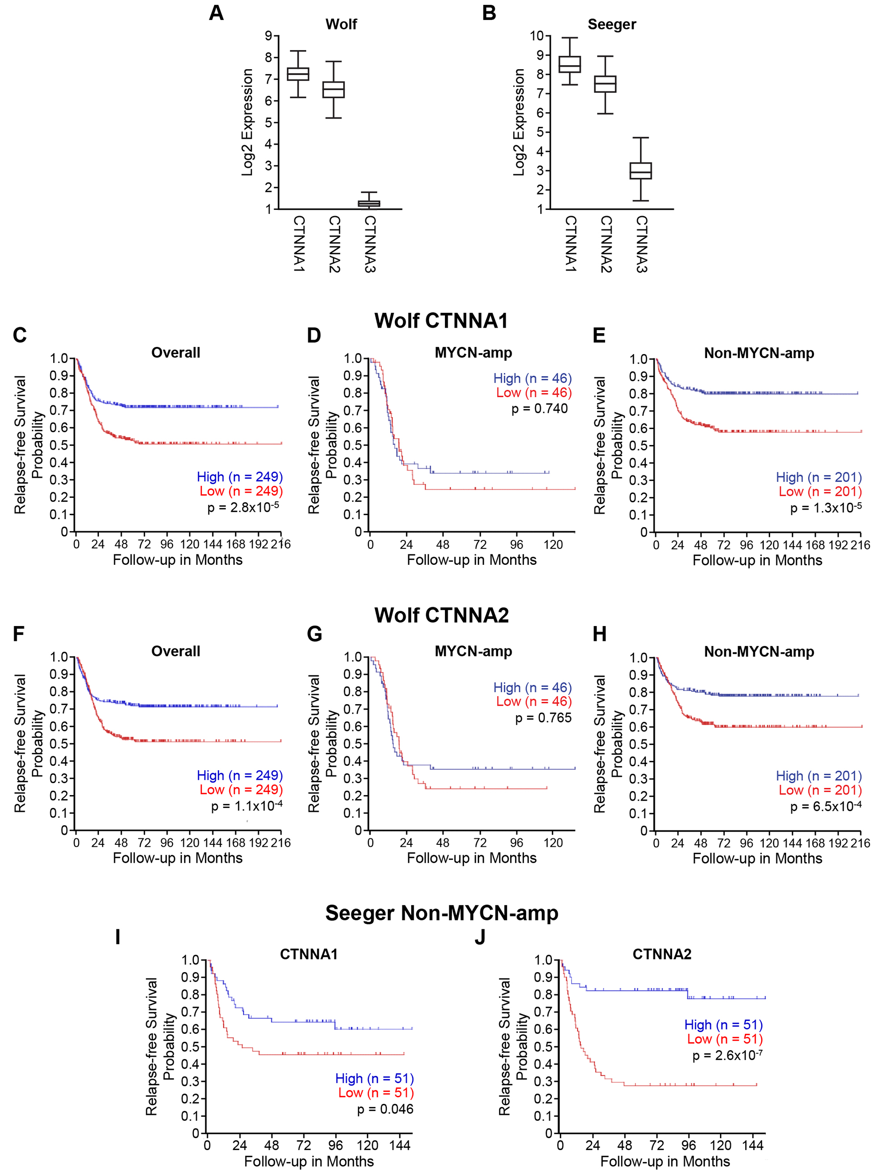 Low CTNNA2 expression is associated with disease relapse and mortality in patients with neuroblastoma lacking MYCN amplification.
