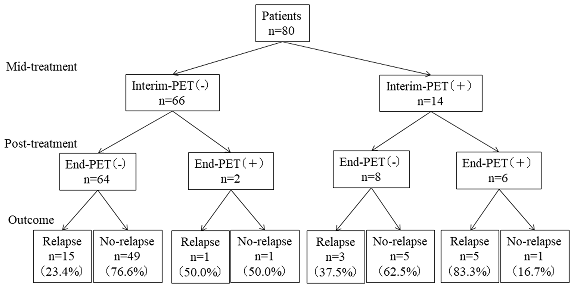 Patient-outcomes according to Interim-PET and End-PET.