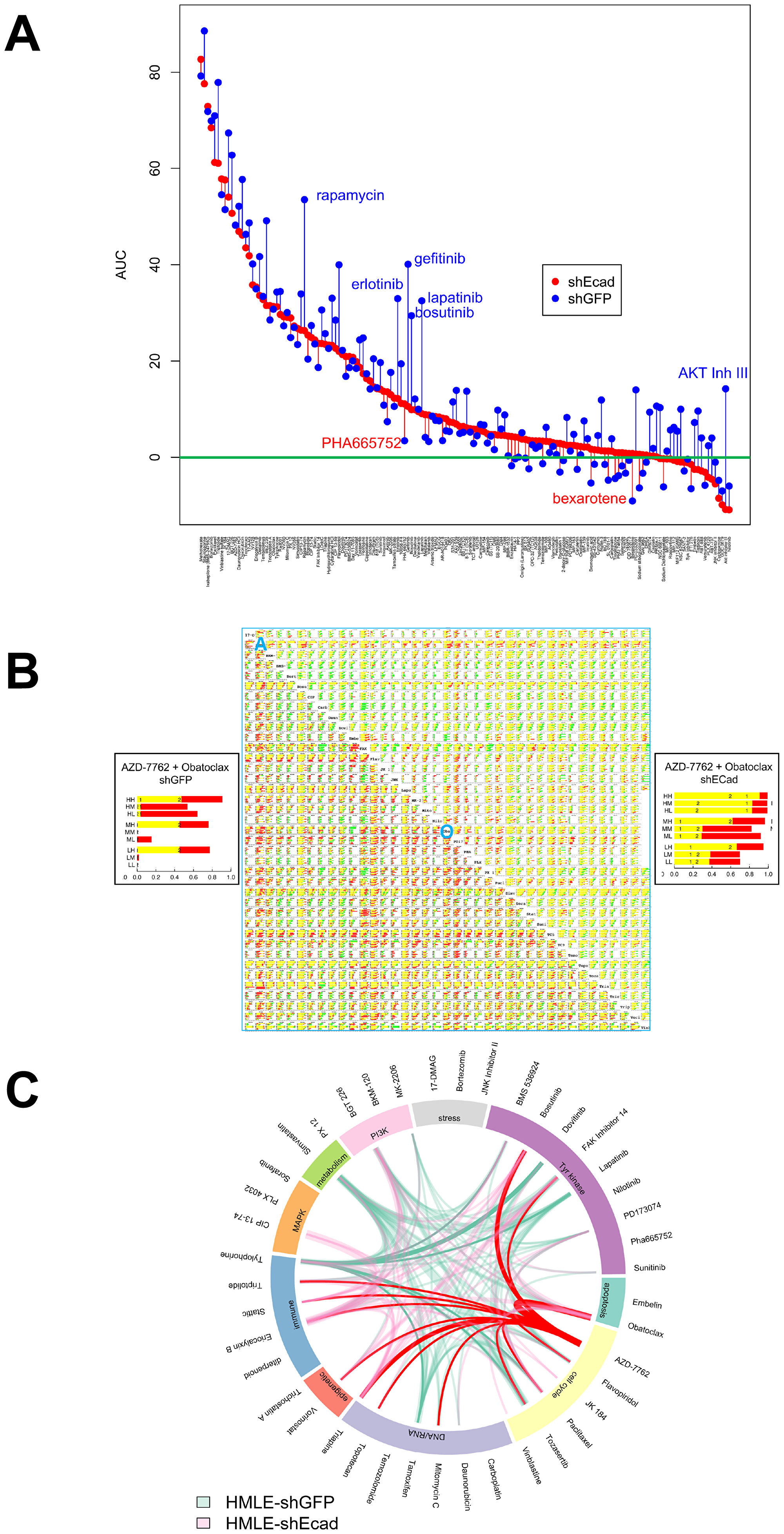 Single agent and combinatorial drug sensitivity of HMLE-shEcad (red) and HMLE-shGFP (blue).