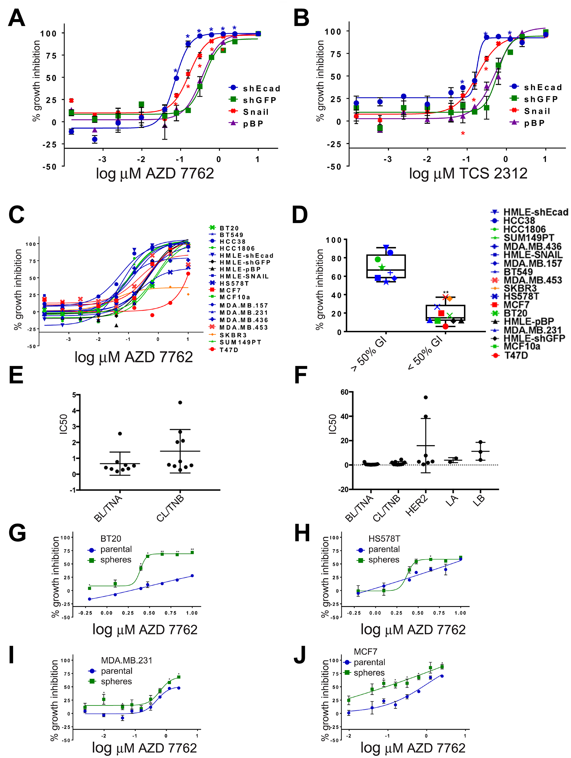 Dose-dependent sensitivity of breast cancer cell lines to CHK1 inhibitors.