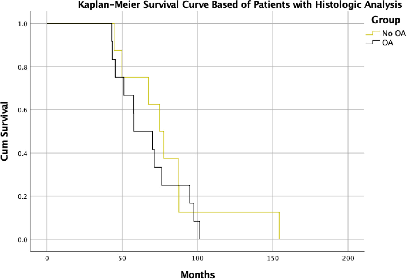 Kaplan-Meier Survival curve of patients with clinical and histological data.