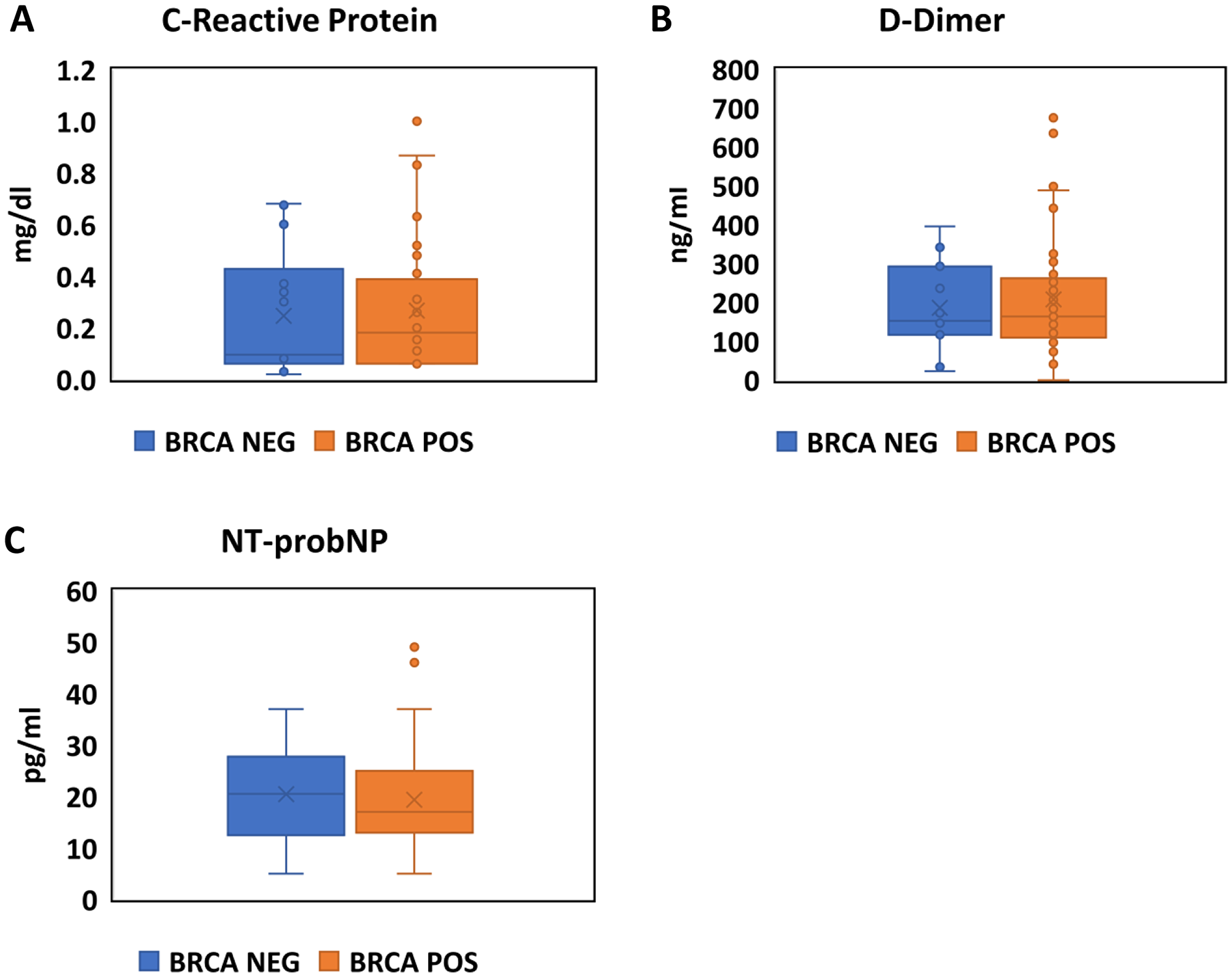 Assessment of inflammation, coagulation and natriuretic peptides in BRCA positive carriers and negative carriers.