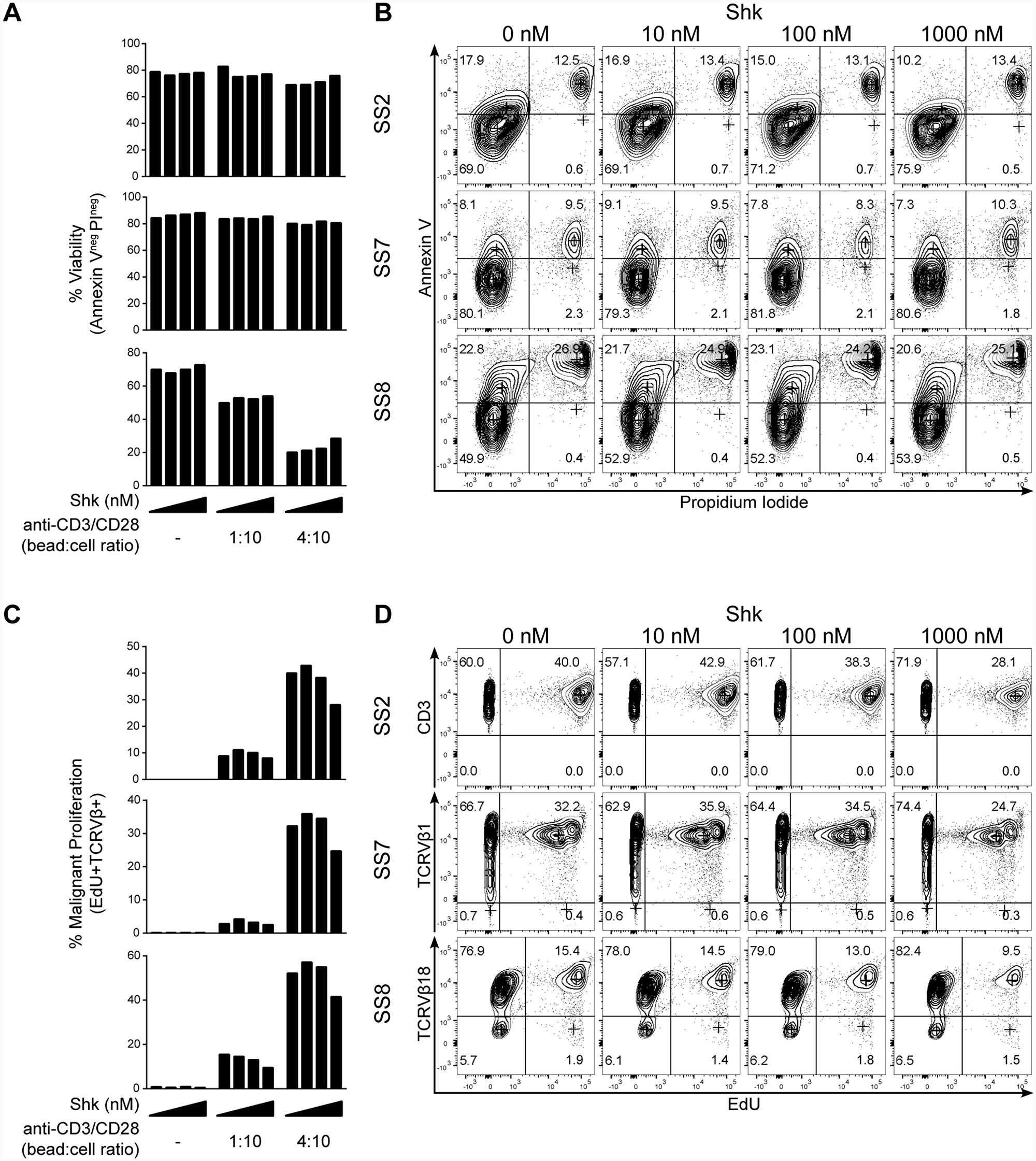 Kv1.3 blockade inhibits activation-induced proliferation of malignant T cells from SS patients.