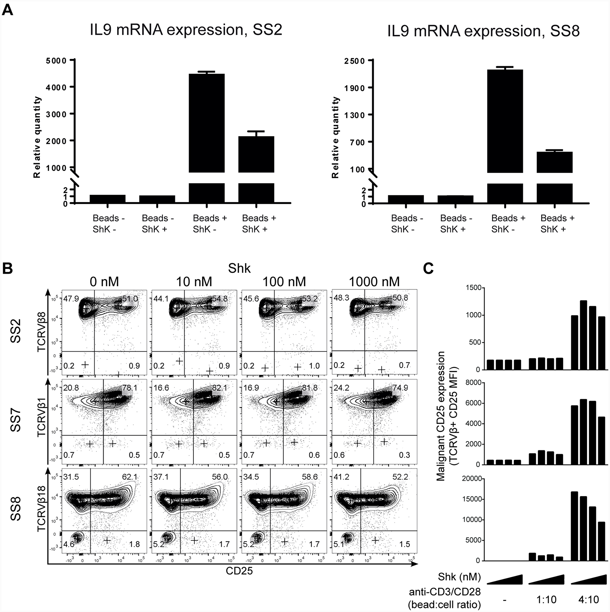 Kv1.3 blockade inhibits activation-induced cytokine and cytokine receptor expression in malignant T cells from SS patients.