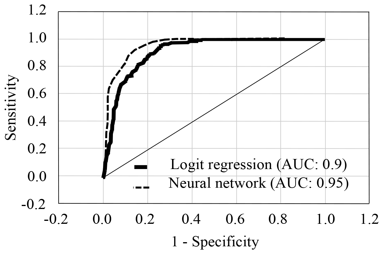 ROC curves for logistic regression and neural networks calculations including smoking predictor.