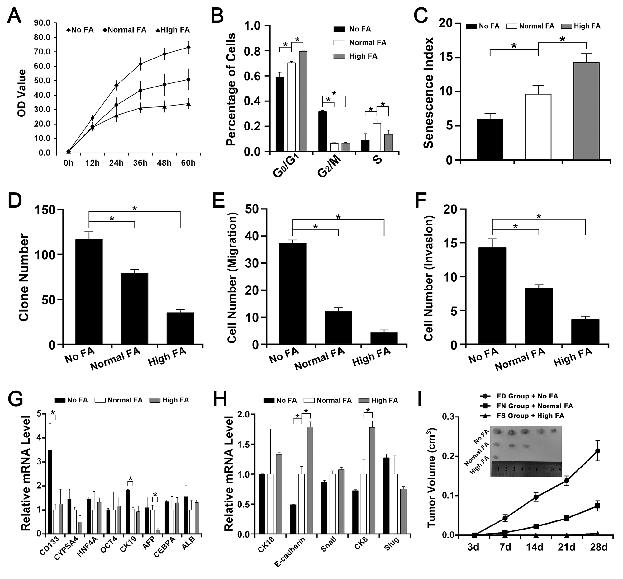 The effect of FA deficiency or supplementation on QSG-7701 cells in vitro and in vivo.