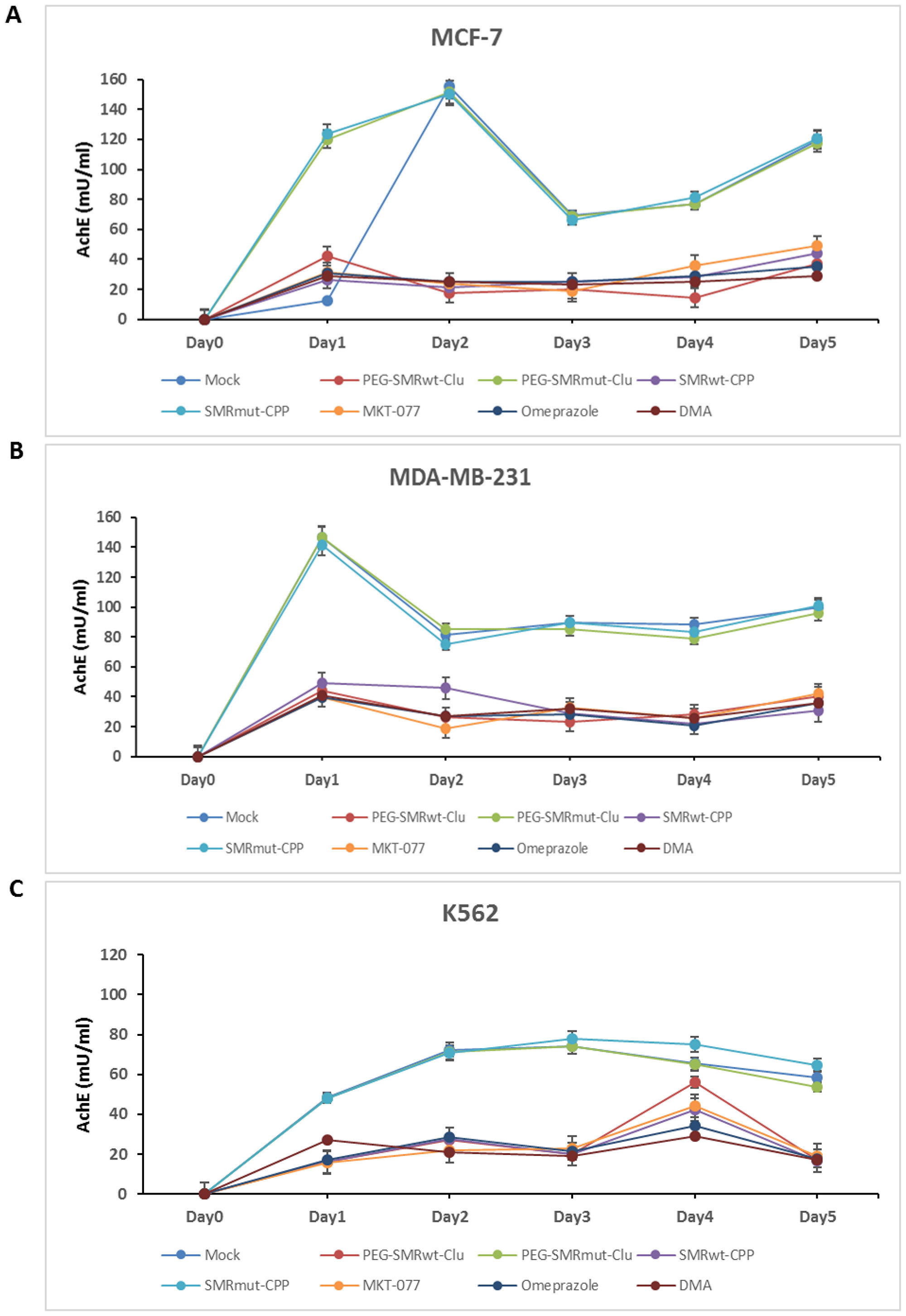 PEG-SMRwt-Clu peptide, SMRwt-CPP peptide, MKT-077, omeprazole and DMA antagonist reduced extracellular vesicle (EV) release from MCF-7, MDA-MB-231 breast cancer cells and K562 leukemia cells.