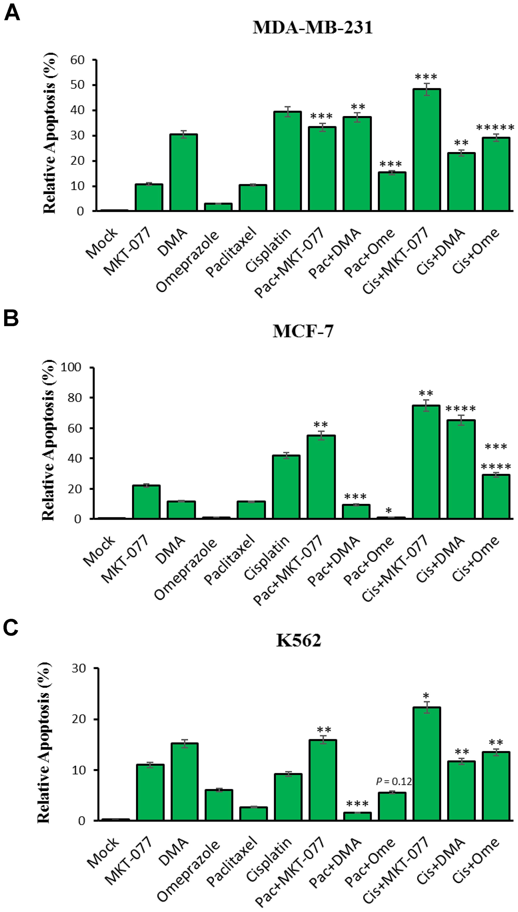 MKT-077, Dimethylallyl (DMA) and omeprazole-targeted mortalin effects on paclitaxel and cisplatin-induced apoptosis in cancer cells.