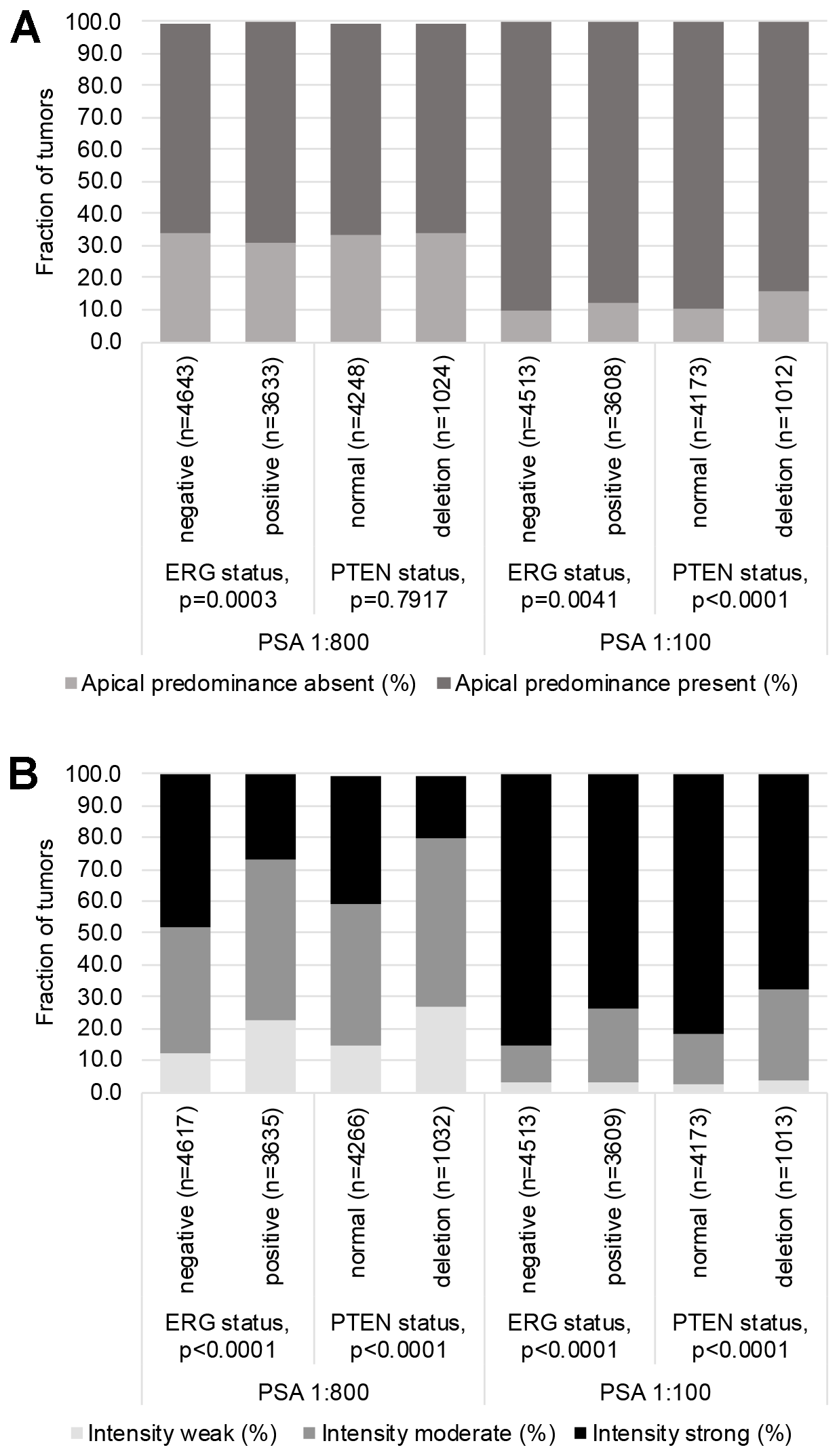 Associations between PSA immunostaining results (using the anti PSA antibody at 1:100 and 1:800 dilution), TMPRSS2: ERG fusion status and PTEN deletion status.