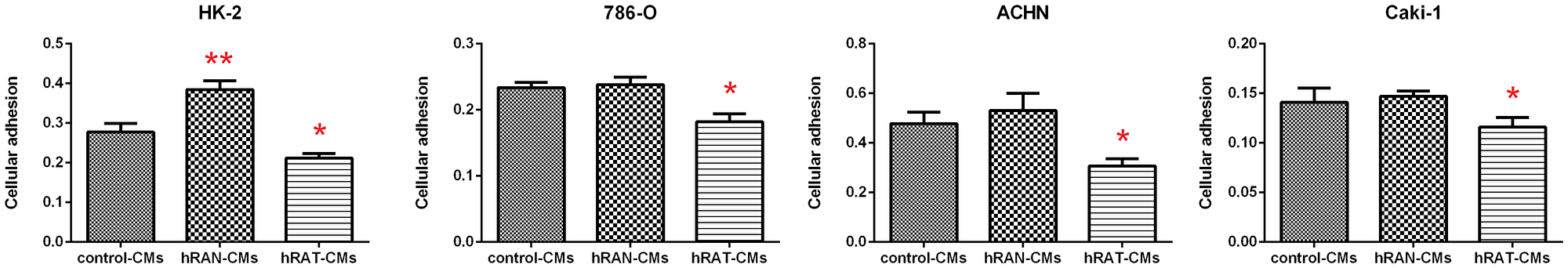 Effect of CMs from hRAN and hRAT on HK-2, 786-O, ACHN and Caki-1 cell lines attachment.