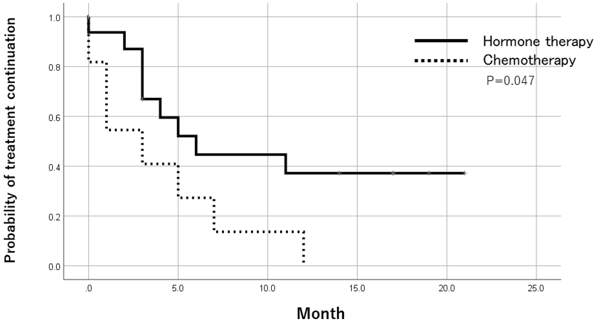 Time to treatment failure after trial registration by treatments in ER-positive patients.