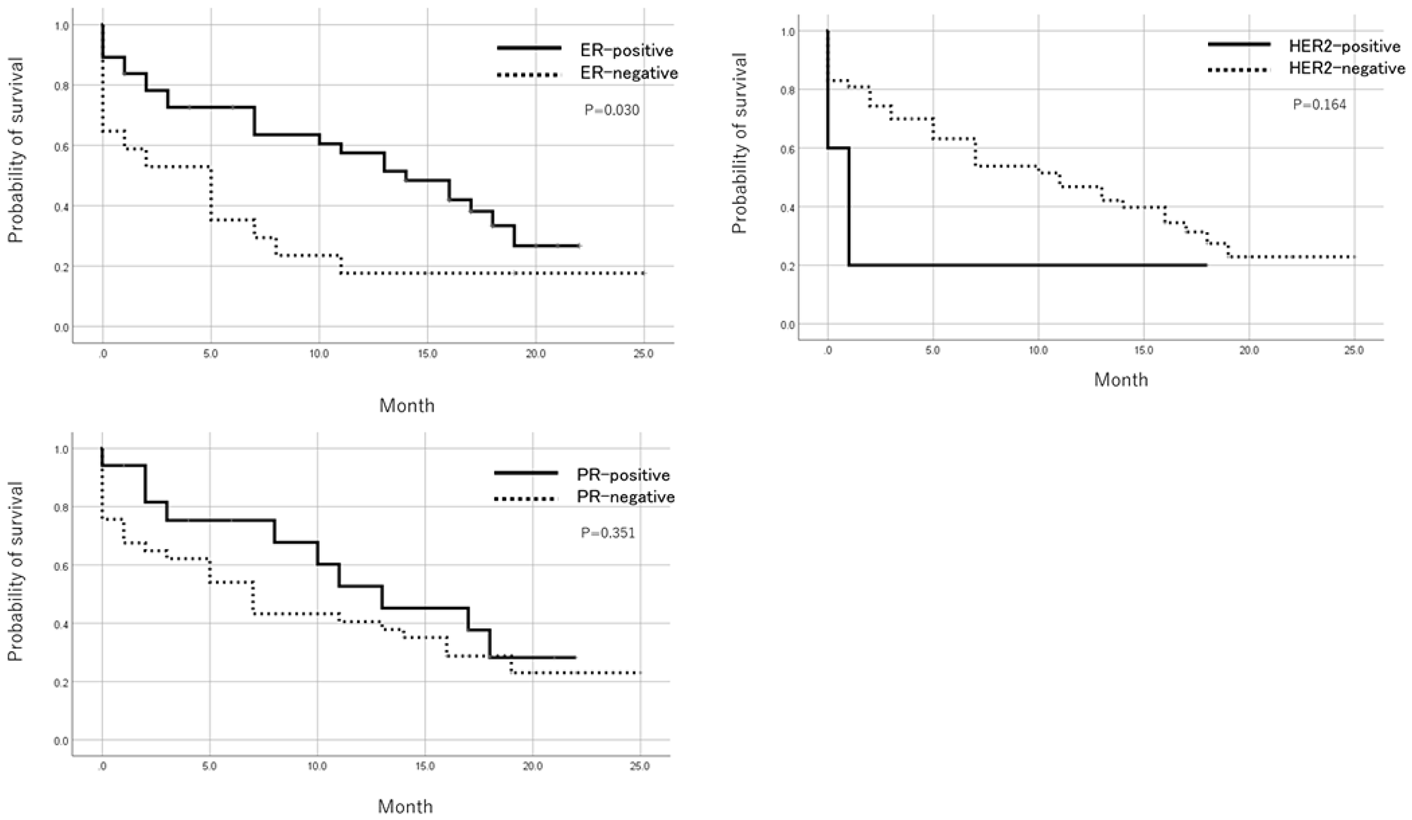 Prognosis after trial registration by ER, PR, and HER2 status.