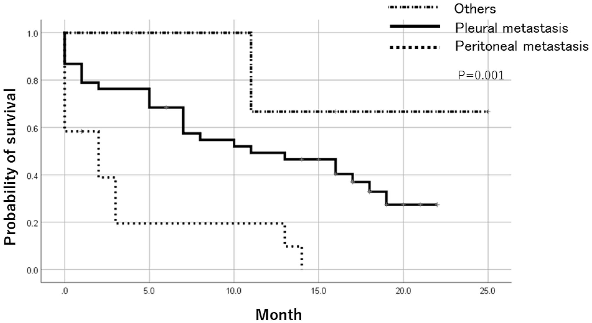 Prognosis after trial registration by metastatic lesion.