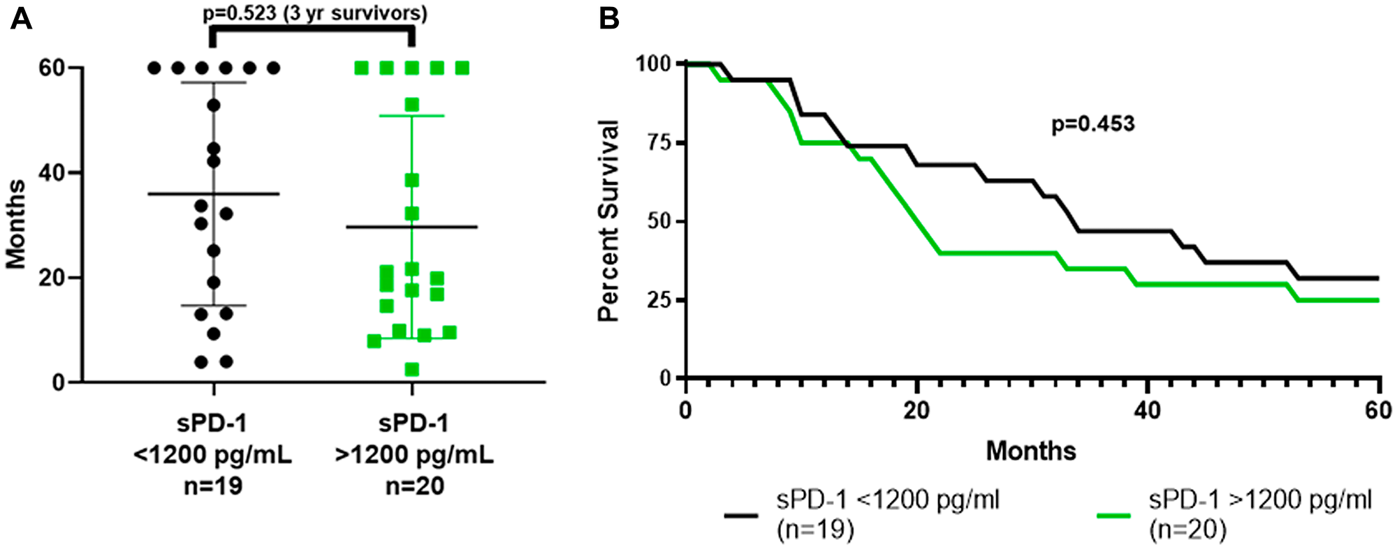 Survival based on whether baseline sPD-1 level was above or below 1,200 pg/mL.