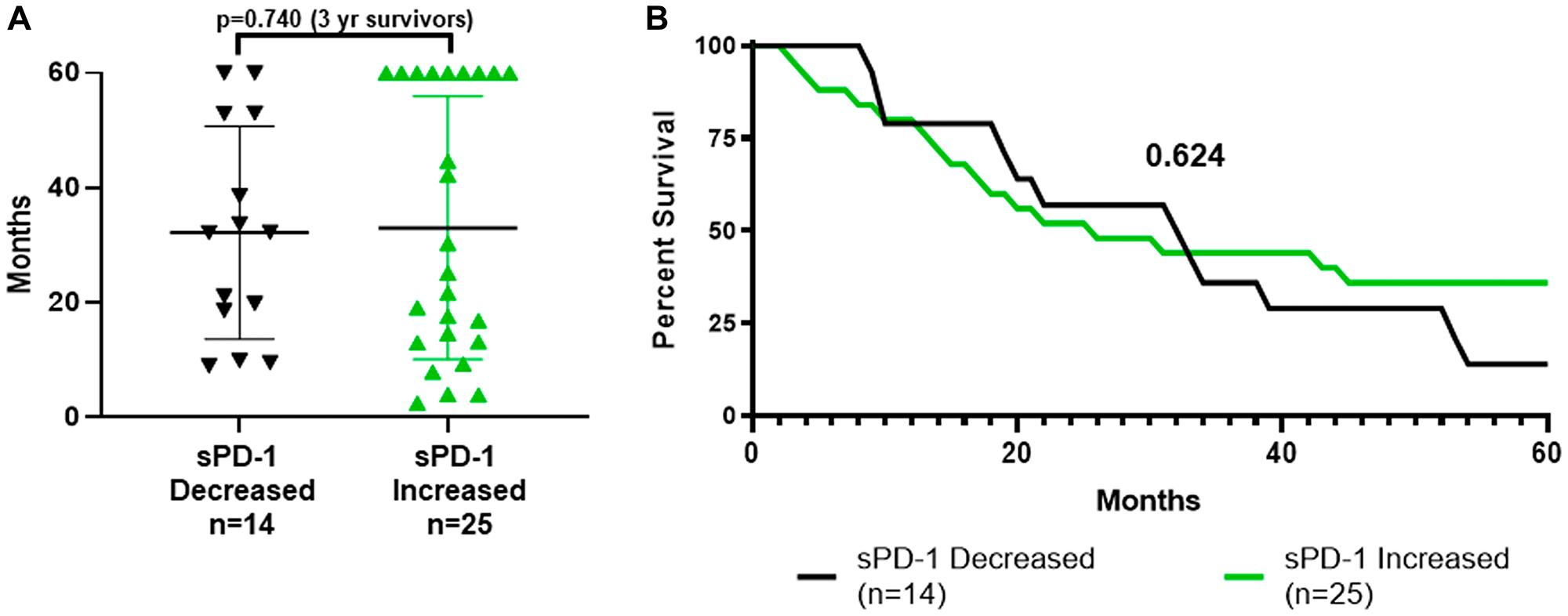 Survival by whether sPD-1 increased or decreased between week-0 and week-4.