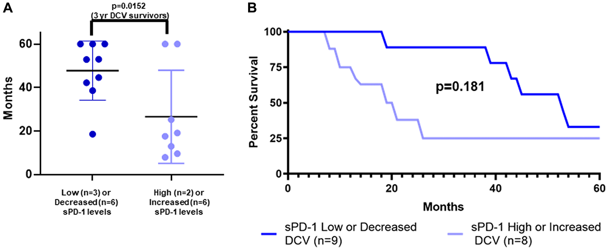 sPD-1 levels and survival of metastatic melanoma patients treated with autologous dendritic cell vaccine.