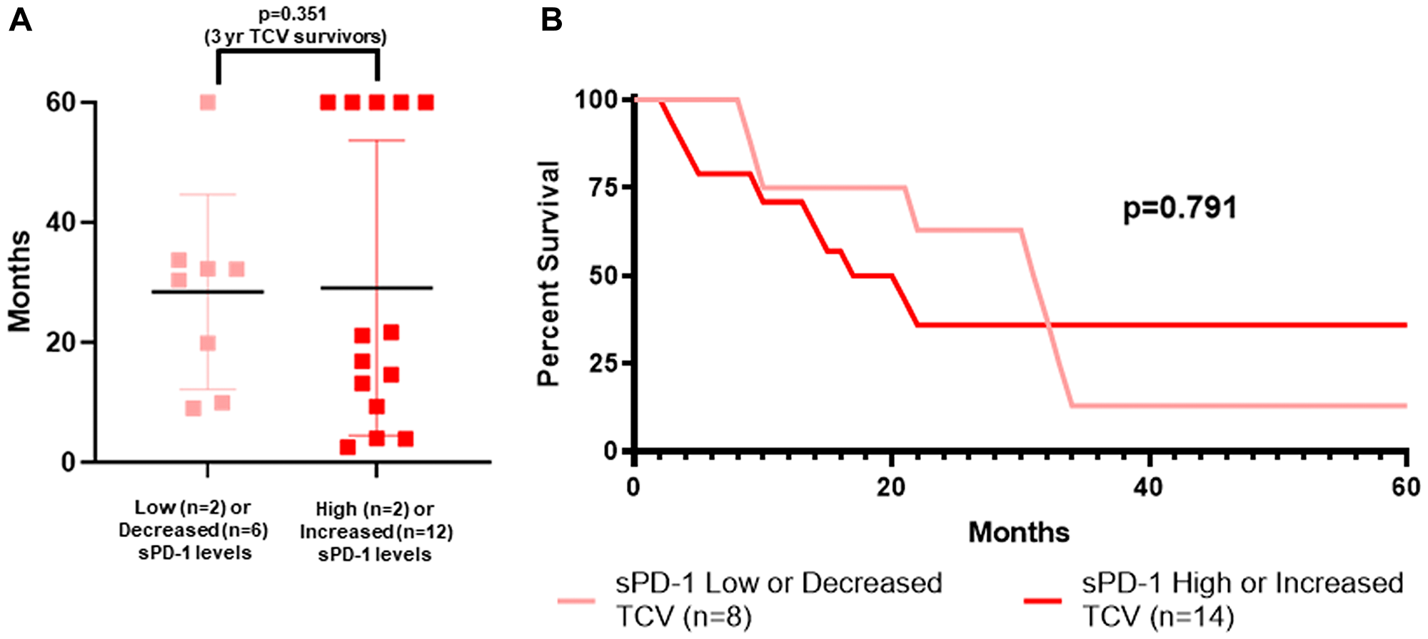 sPD-1 and survival of metastatic melanoma patients treated with autologous tumor cell vaccine.