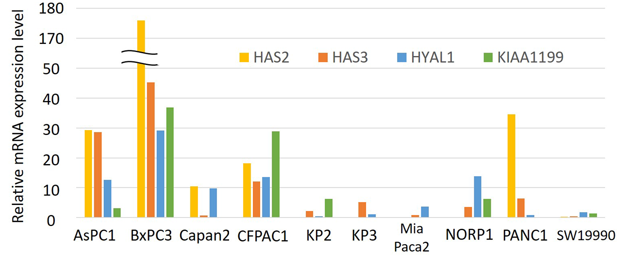 Relative mRNA expression levels of HAS2, HAS3, HYAL1, and KIAA1199 in a panel of 10 PDAC cell lines.