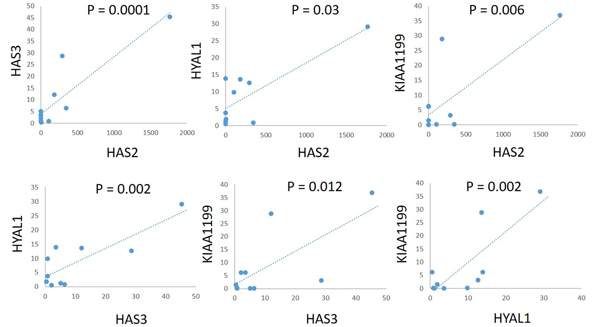 Correlations of mRNA expression levels of HAS2, HAS3, HYAL1, and KIAA1199 in a panel of PDAC cell lines.